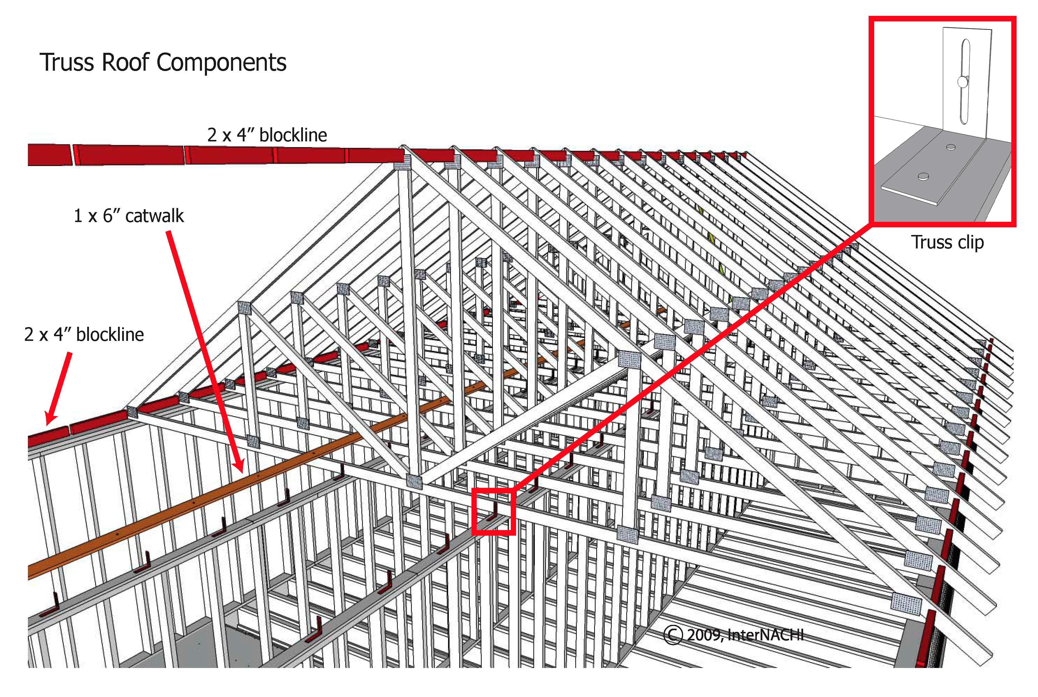 Truss roof components.