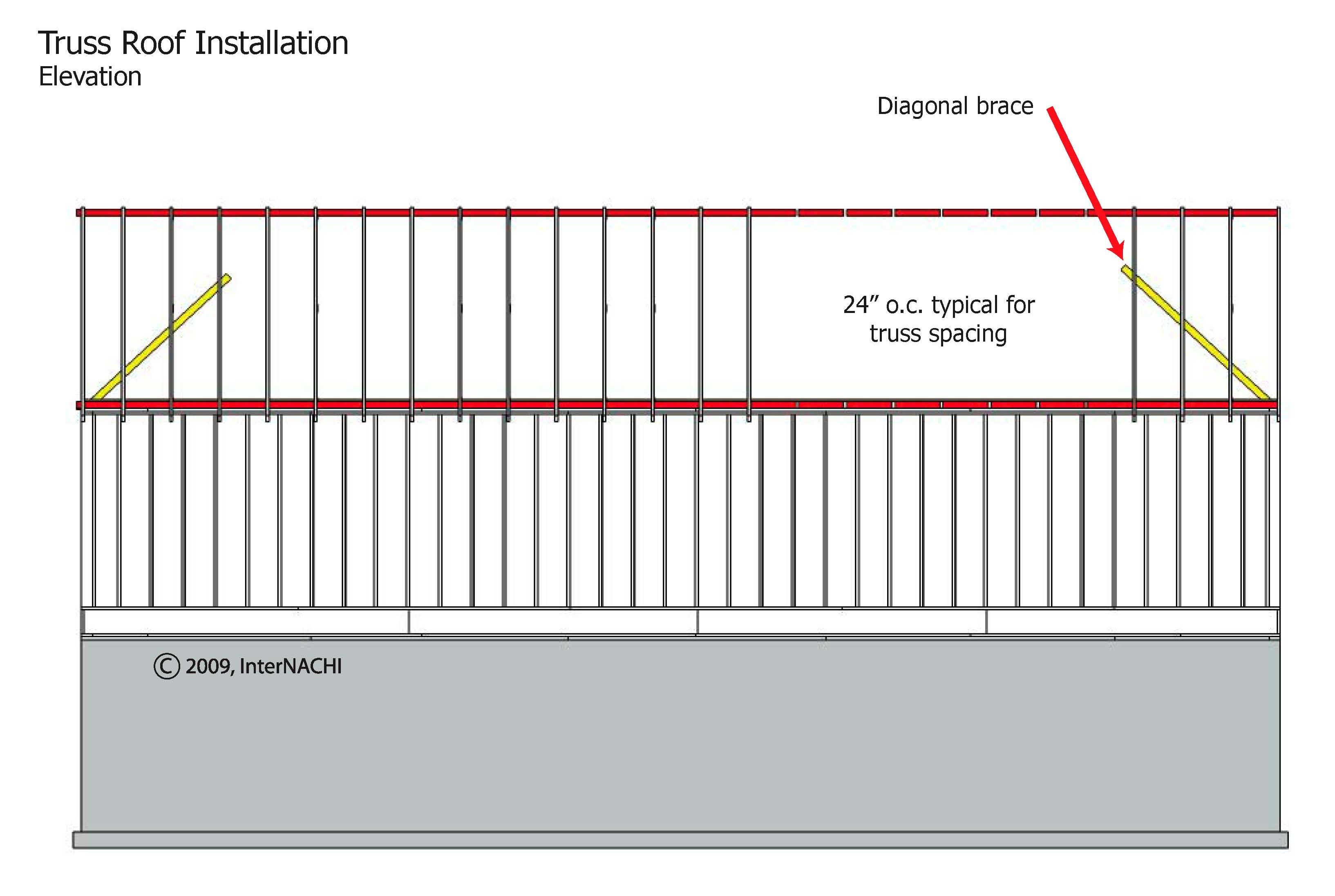 Truss roof installation elevation.