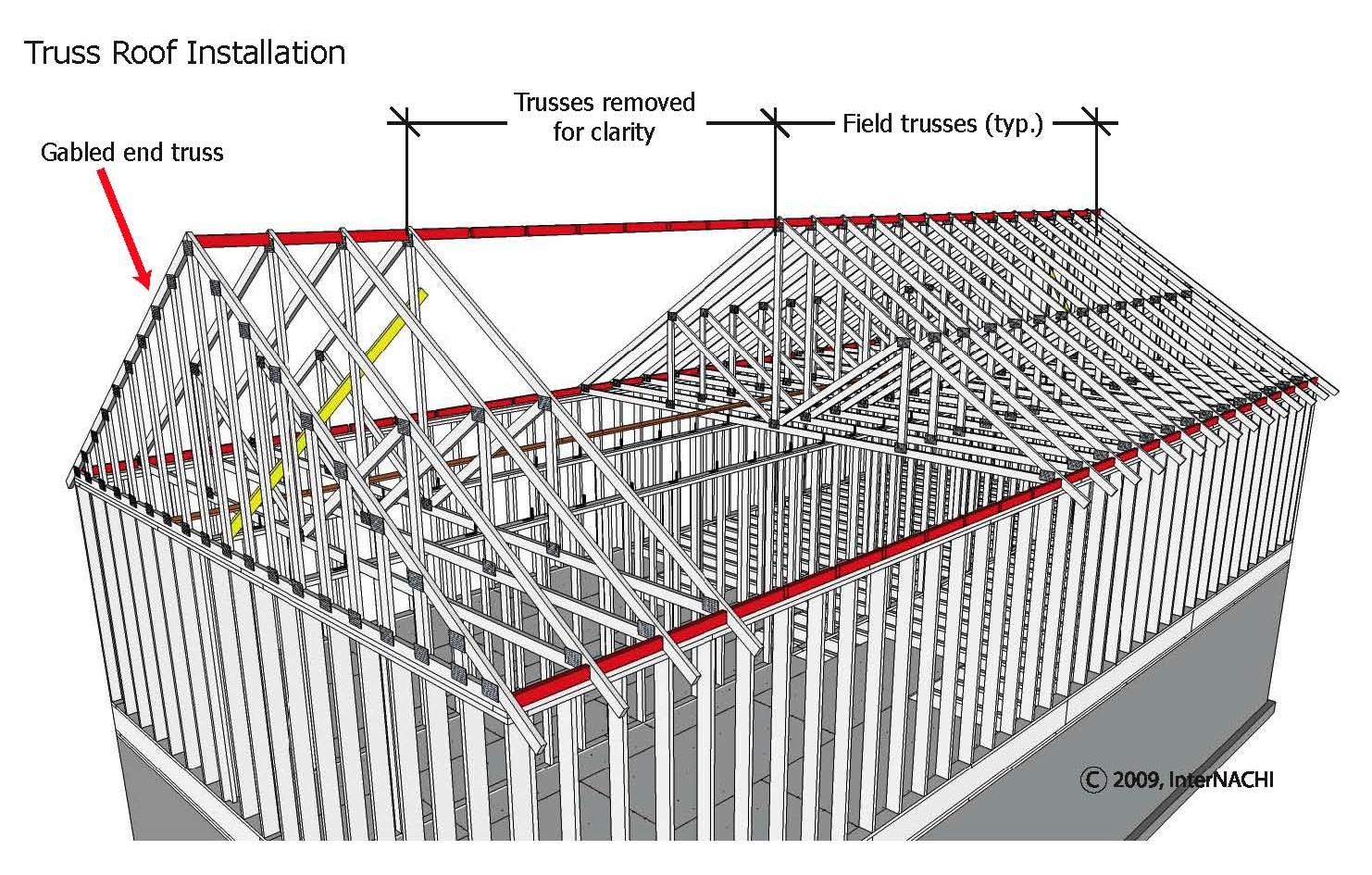 Truss roof installation.