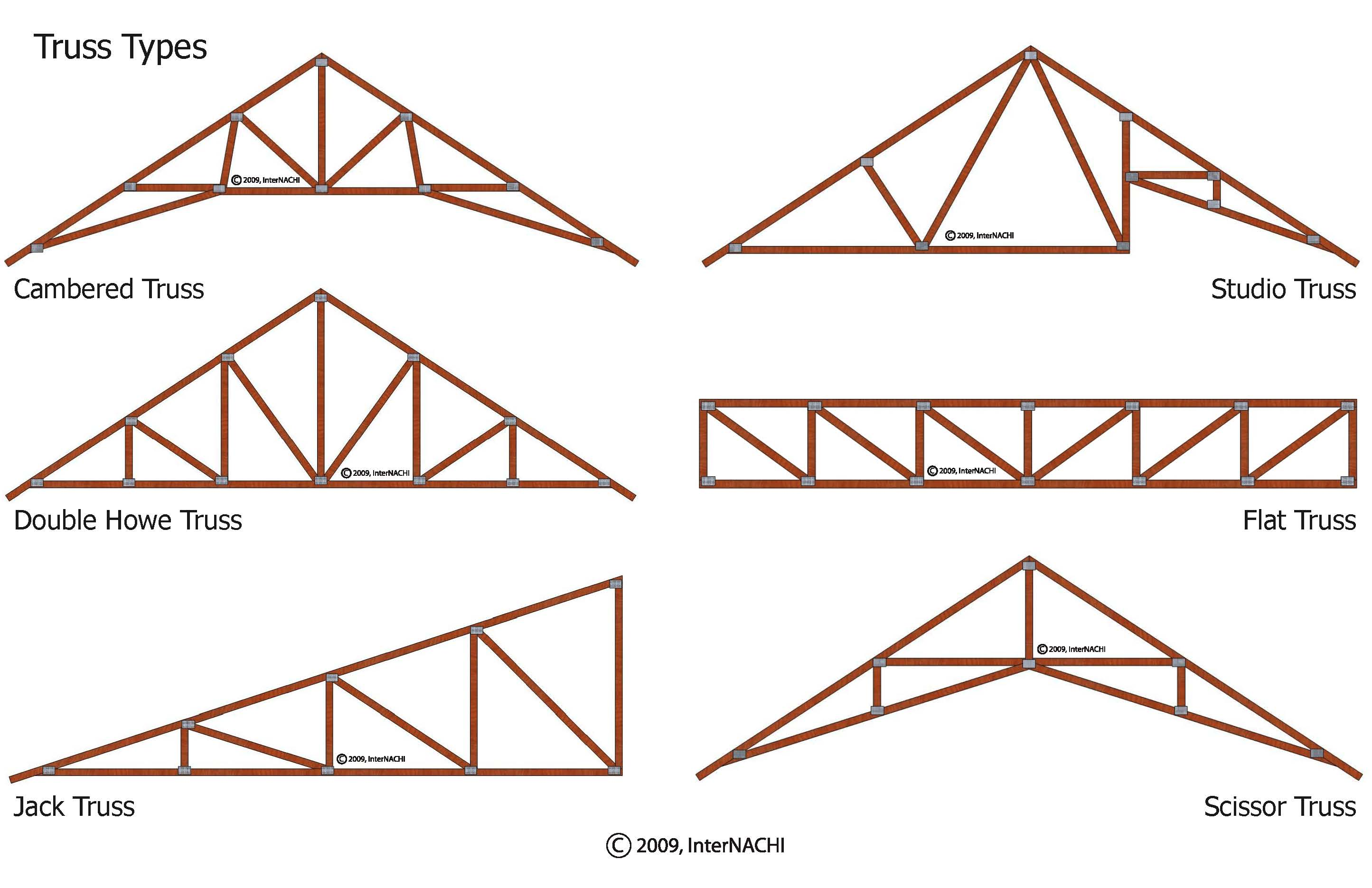 Index of gallery images roofing framing for Roof truss styles