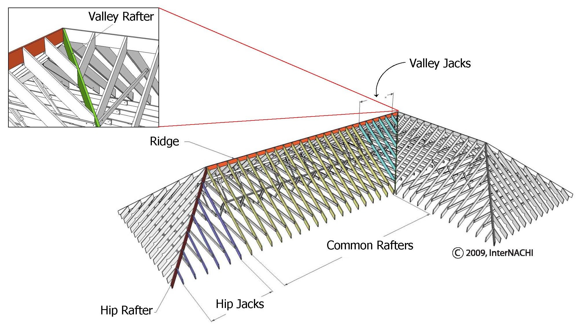 Valley rafter.