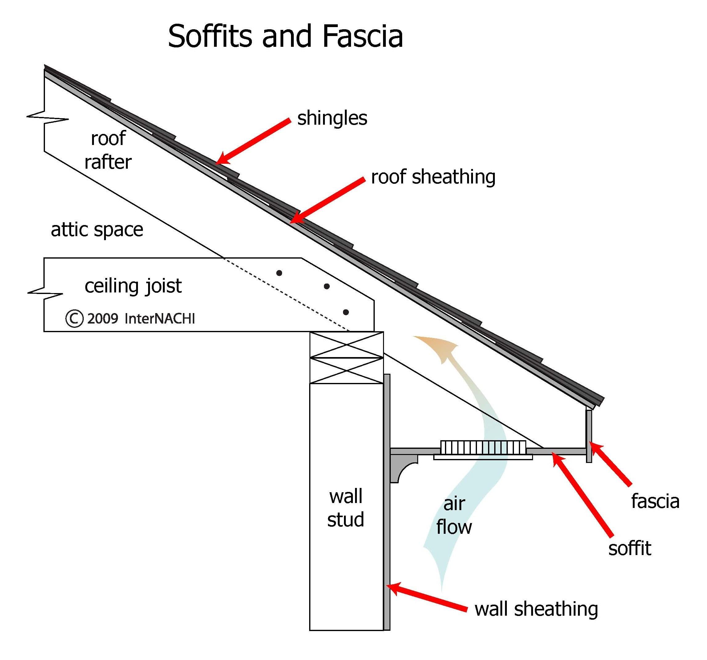 Soffits and fascia.
