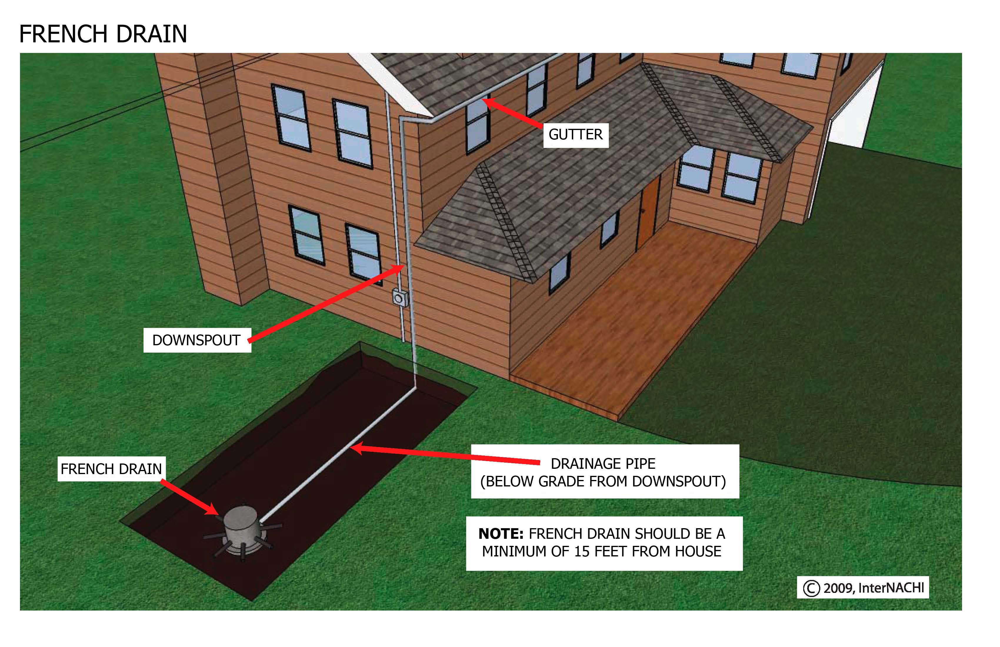 Internachi Inspection Graphics Library Roofing 187 Gutters