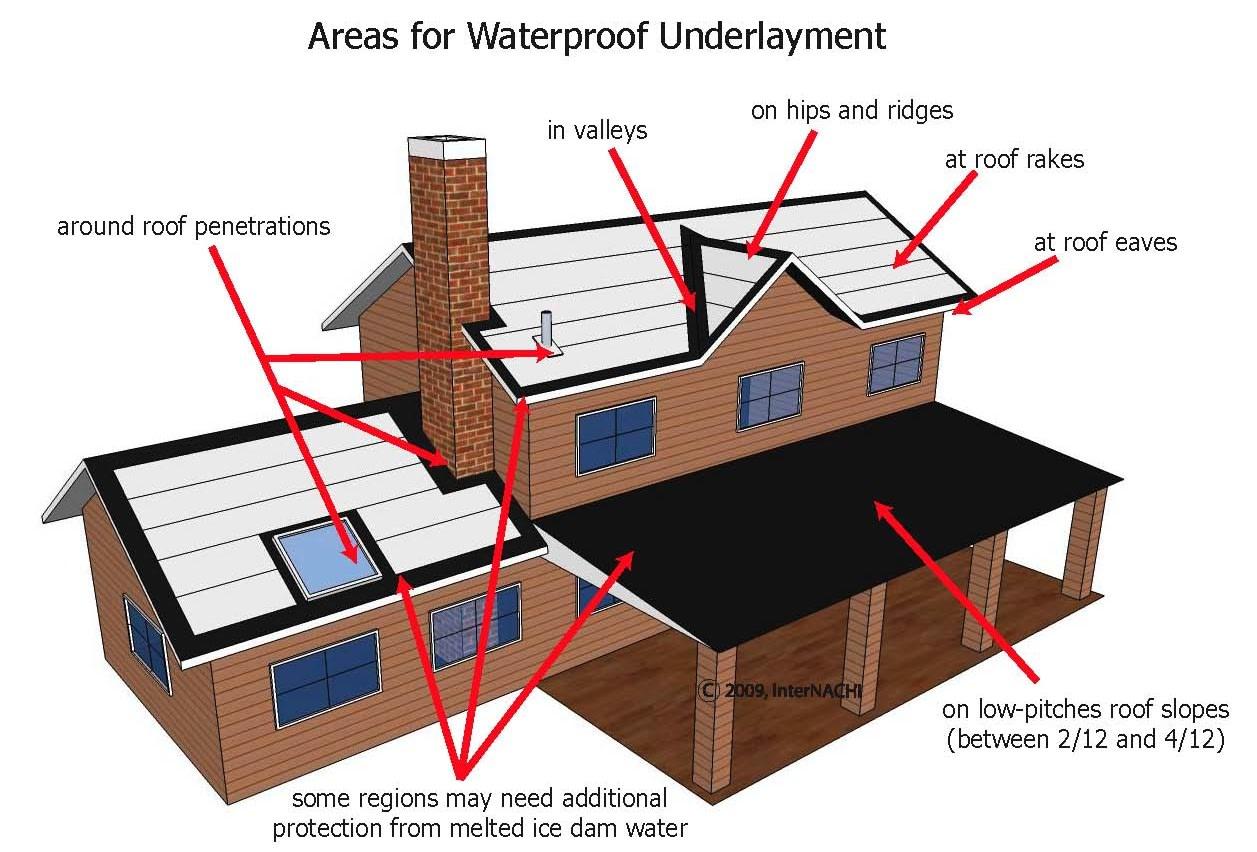Waterproof underlayment.