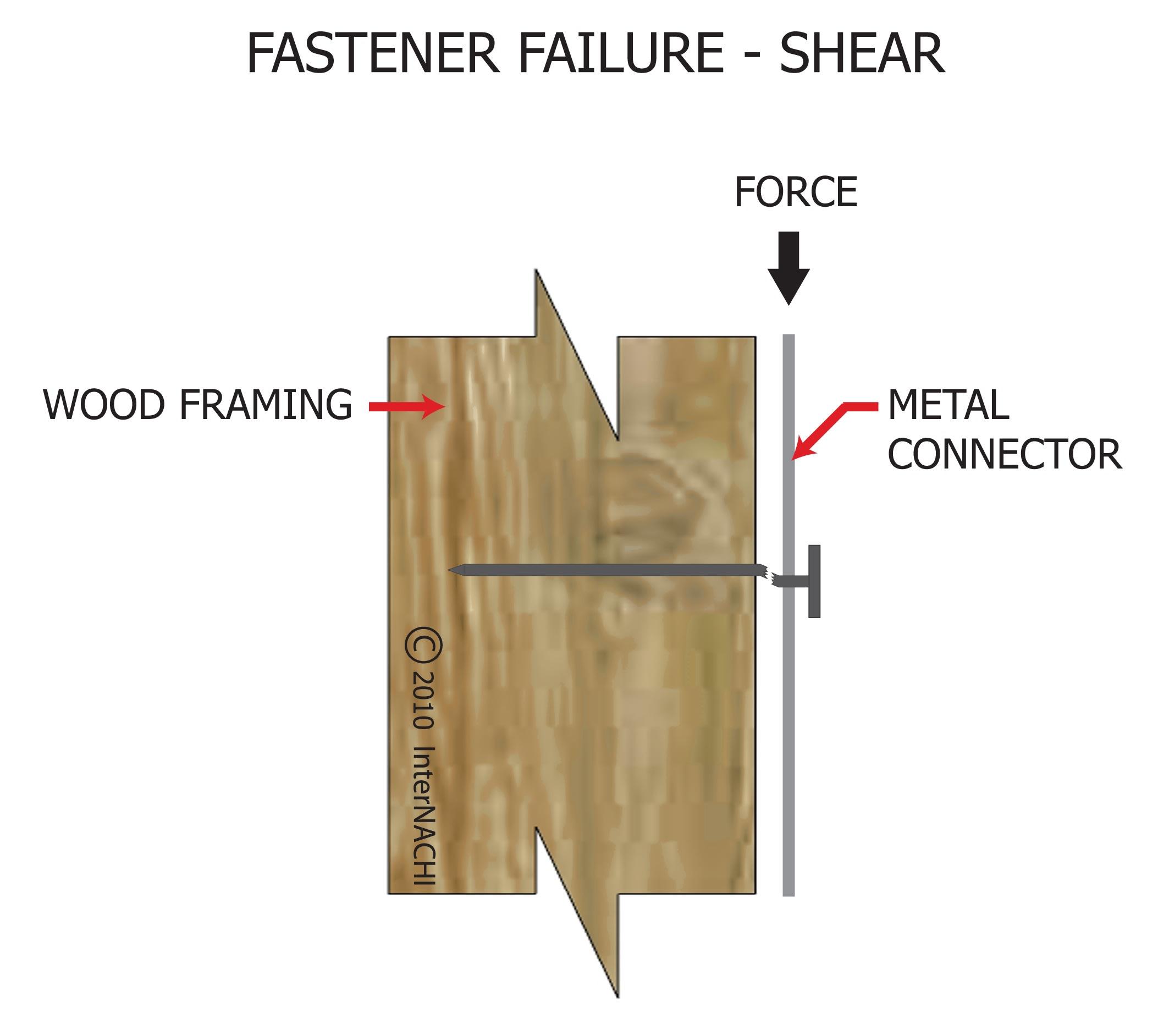 Fastener failure - shear.