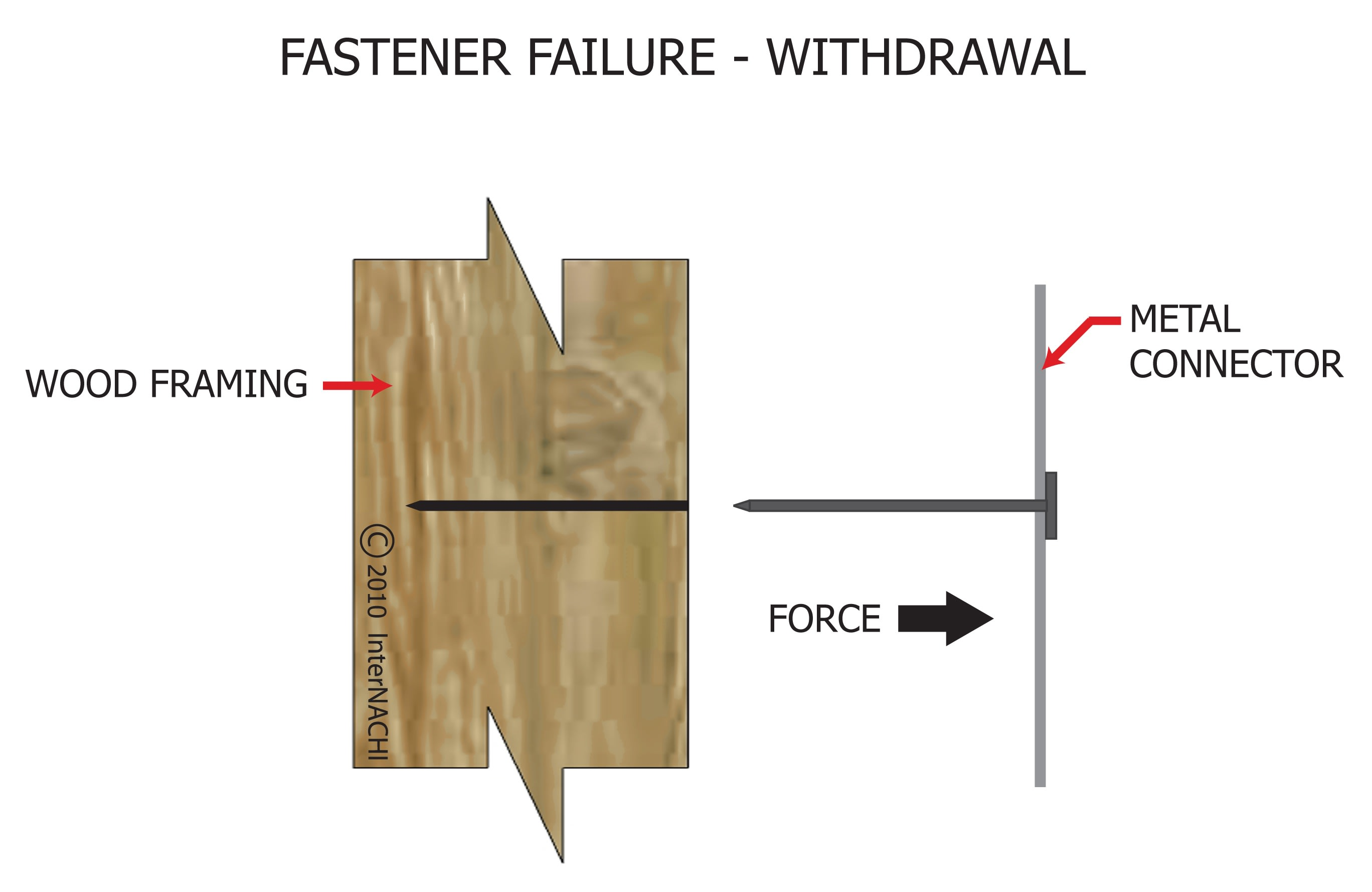 Fastener failure - withdrawal.