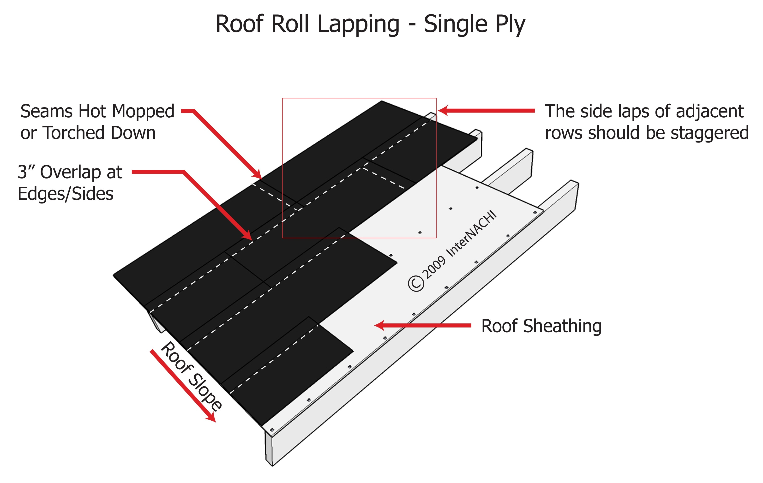 Roll roofing.
