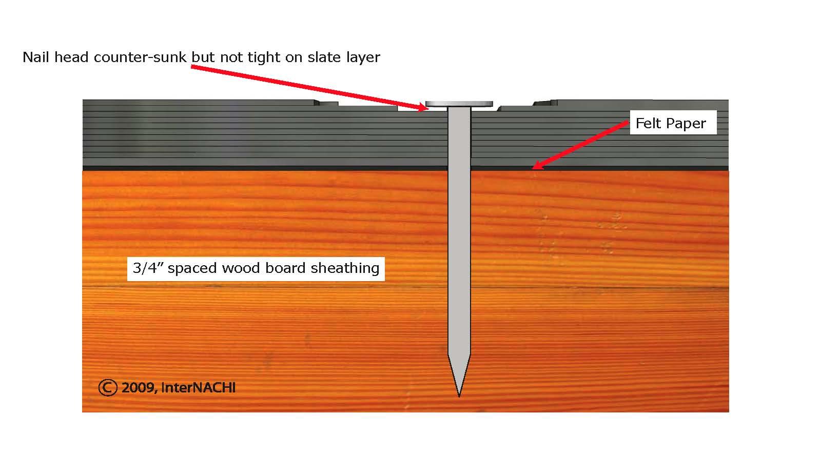 Slate nailing detail.