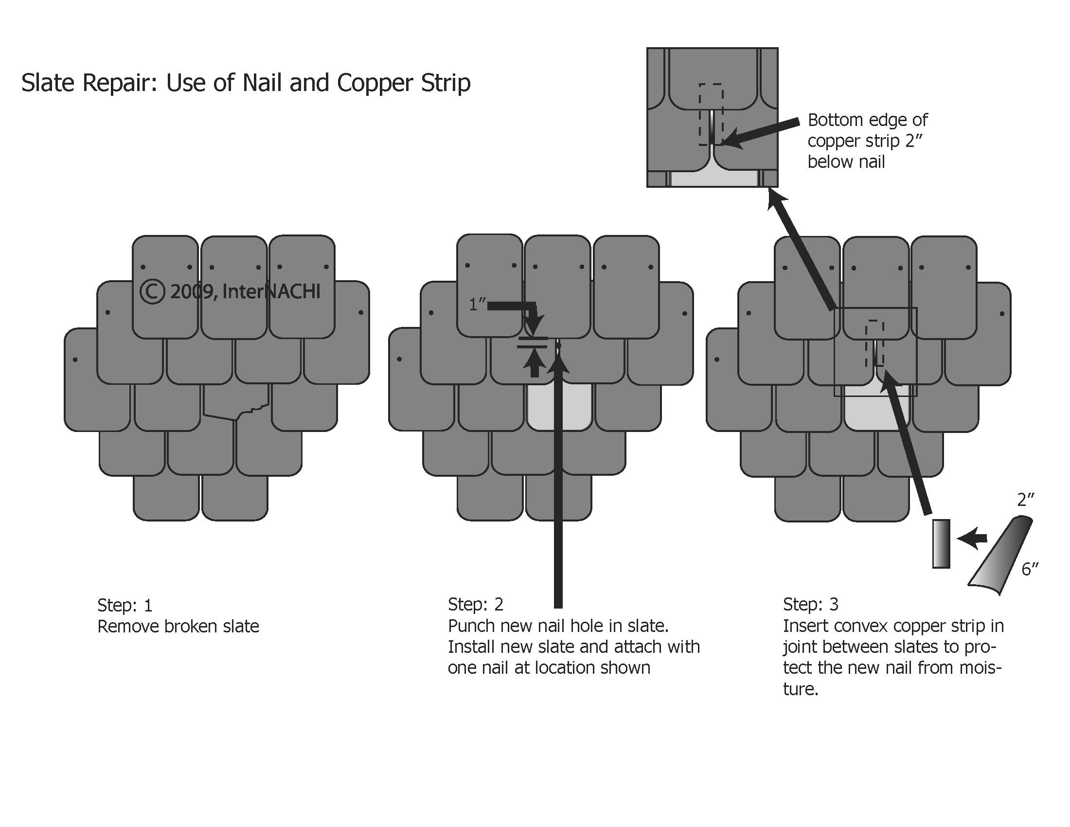 Slate repair using a copper strip.