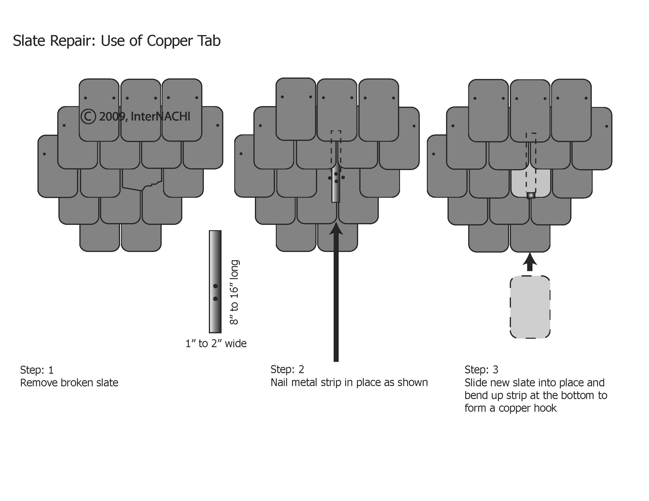 Slate repair using a copper tab.