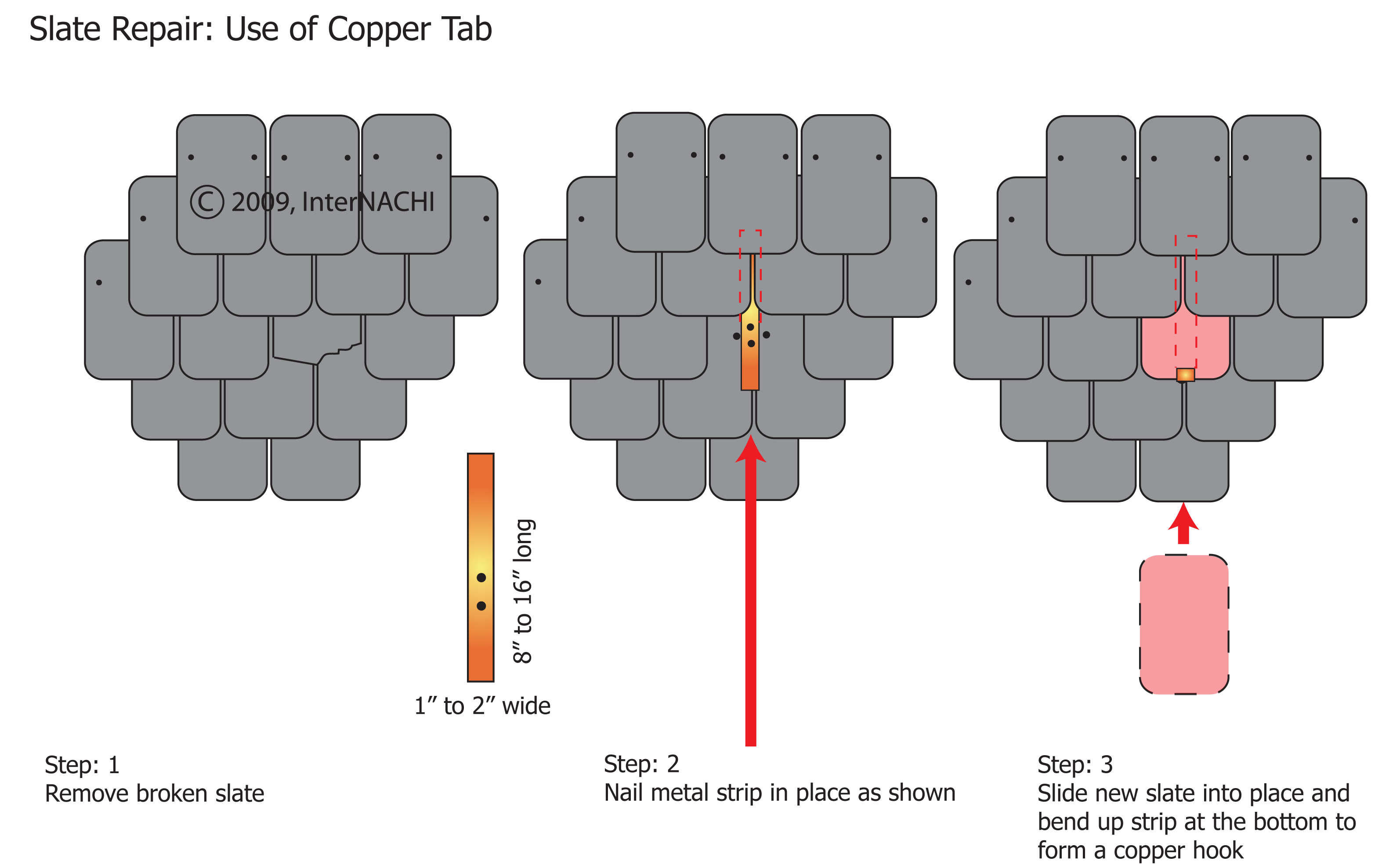 Slate roof repair with a copper tab.