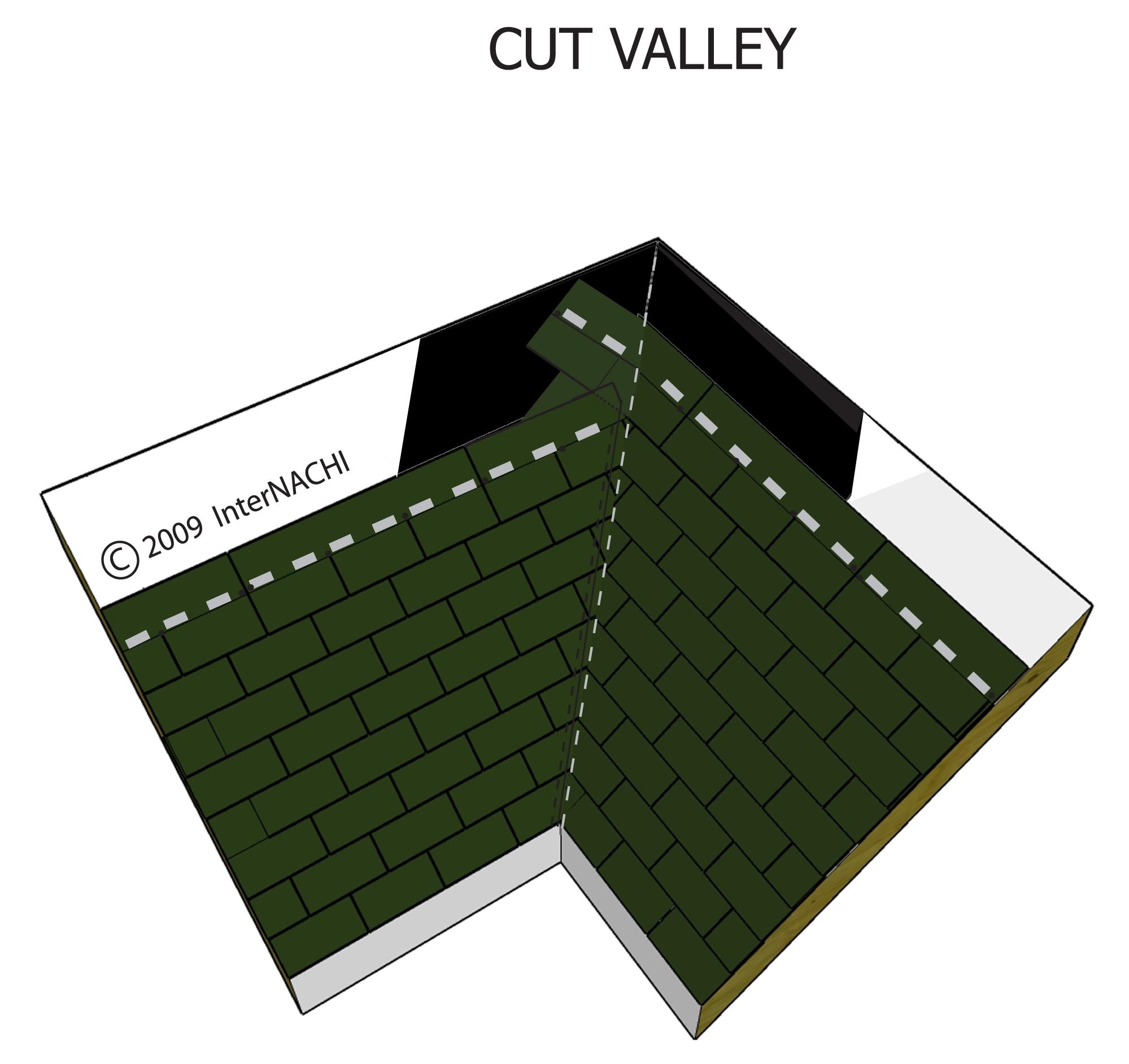 Cut valley.