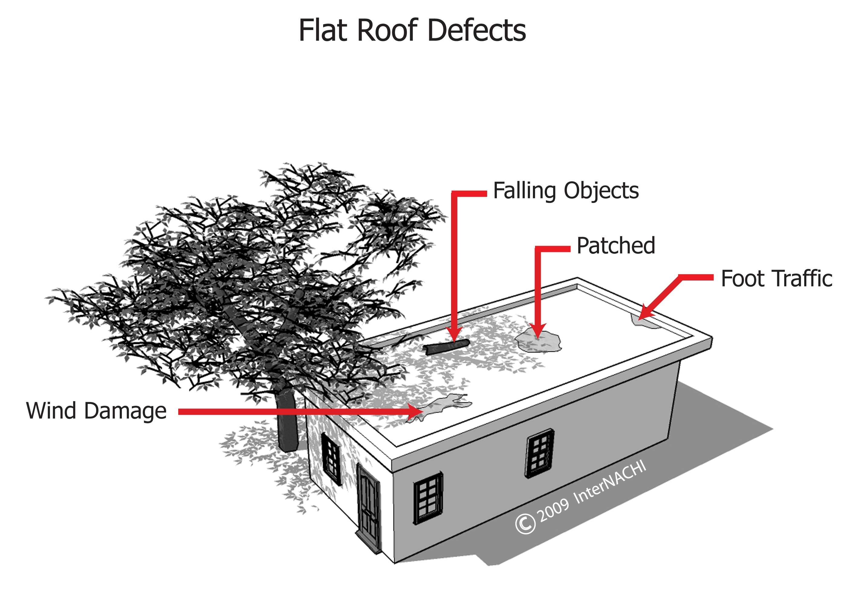 Flat roof defects.