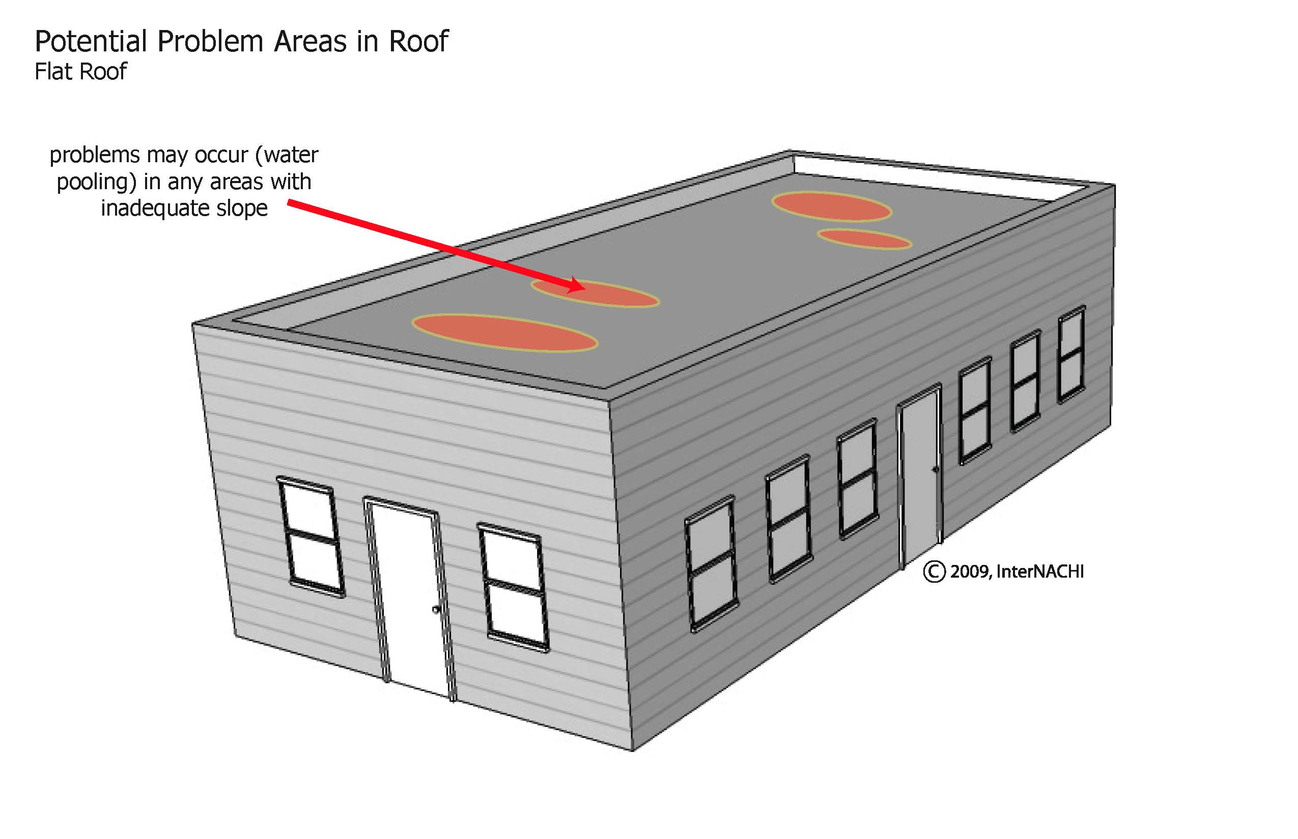 Flat roof problem areas.