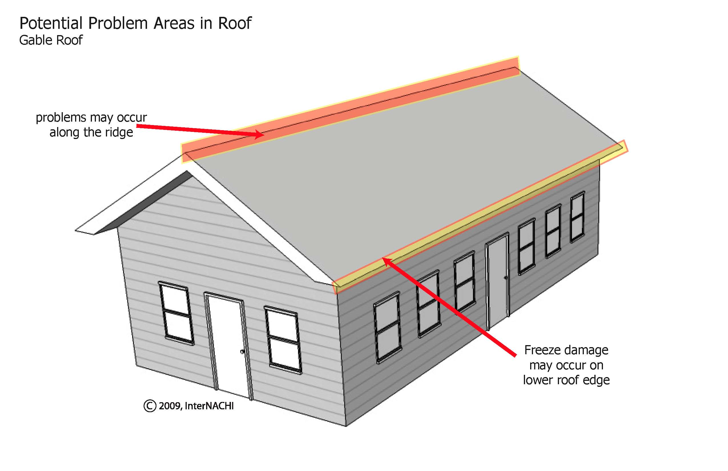 Gable roof problem areas.