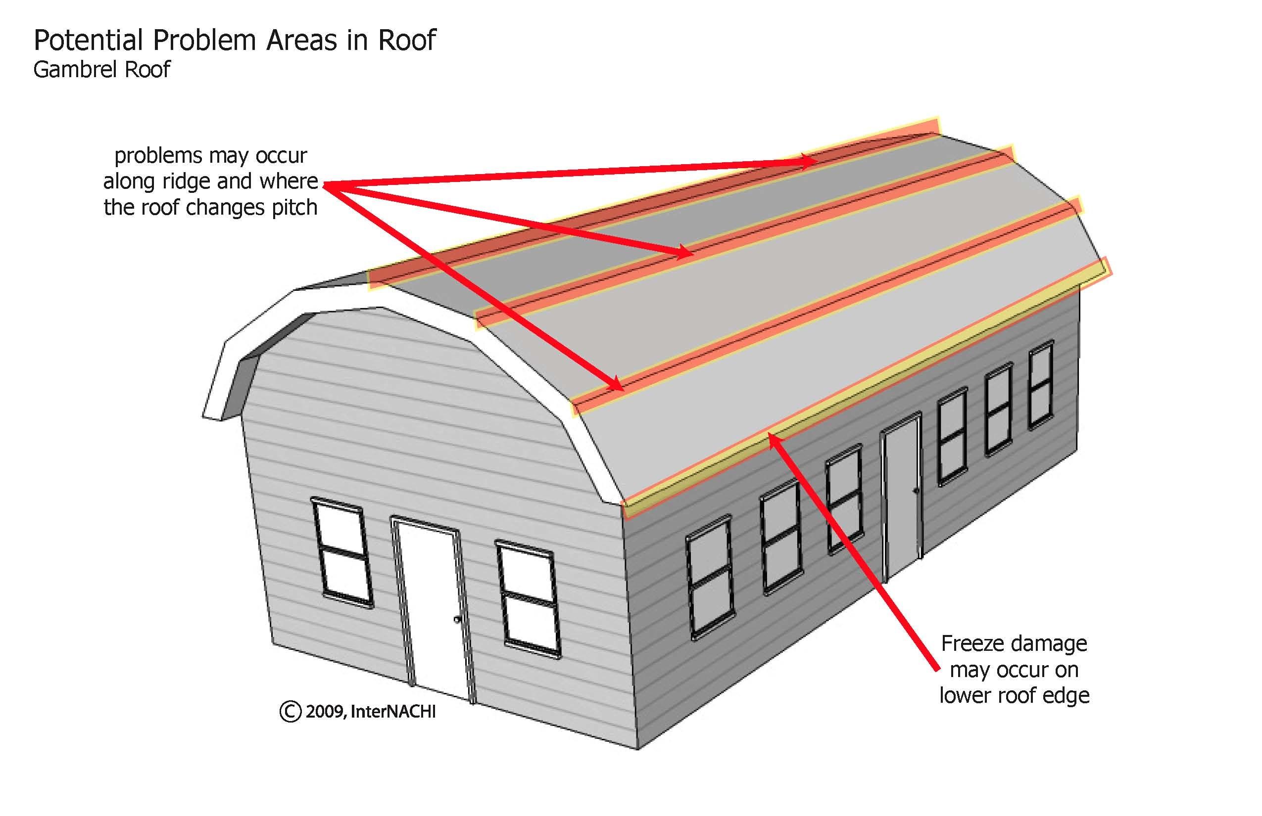 Gambrel roof problem areas.