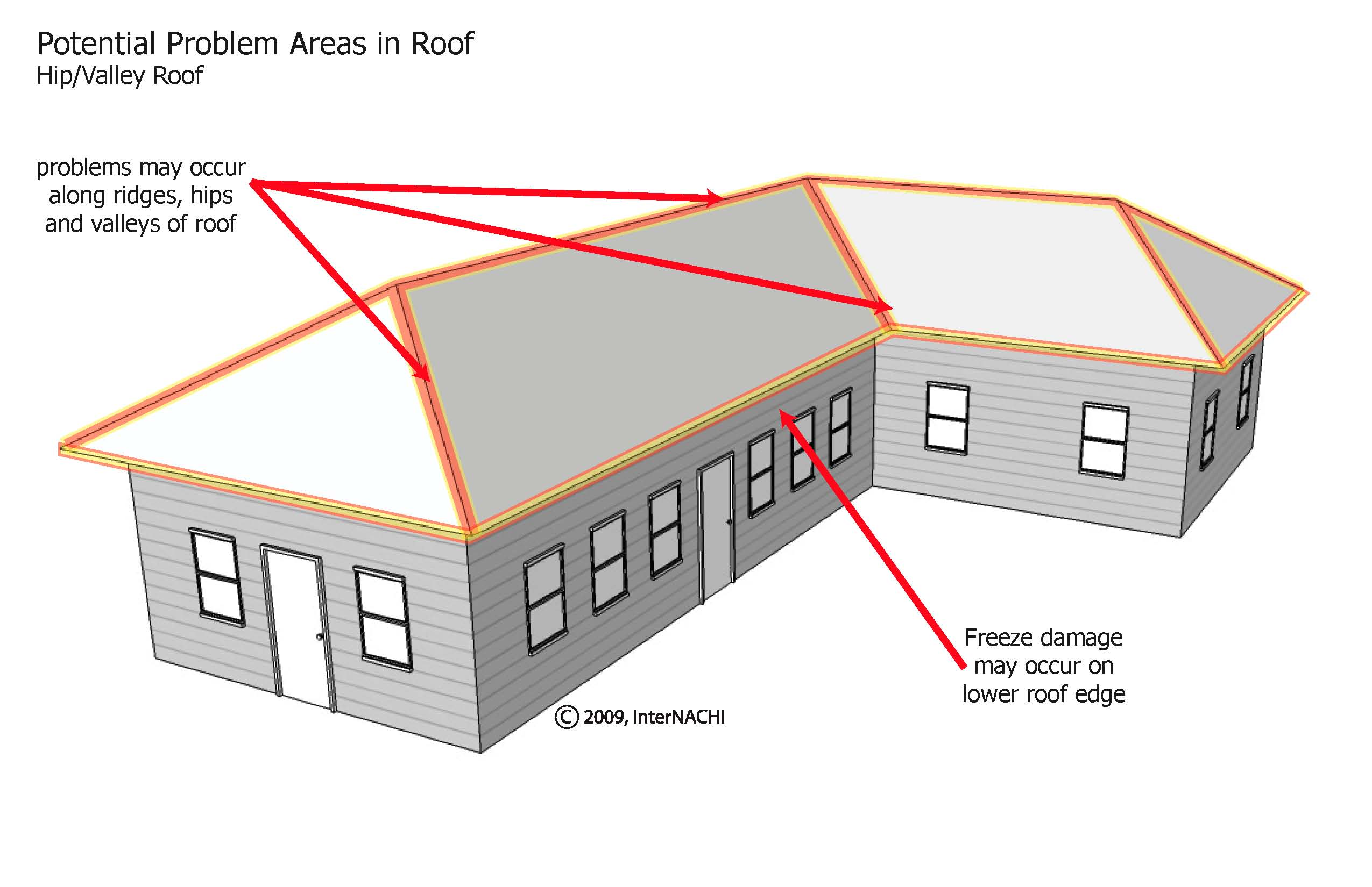 Hip roof problem areas.