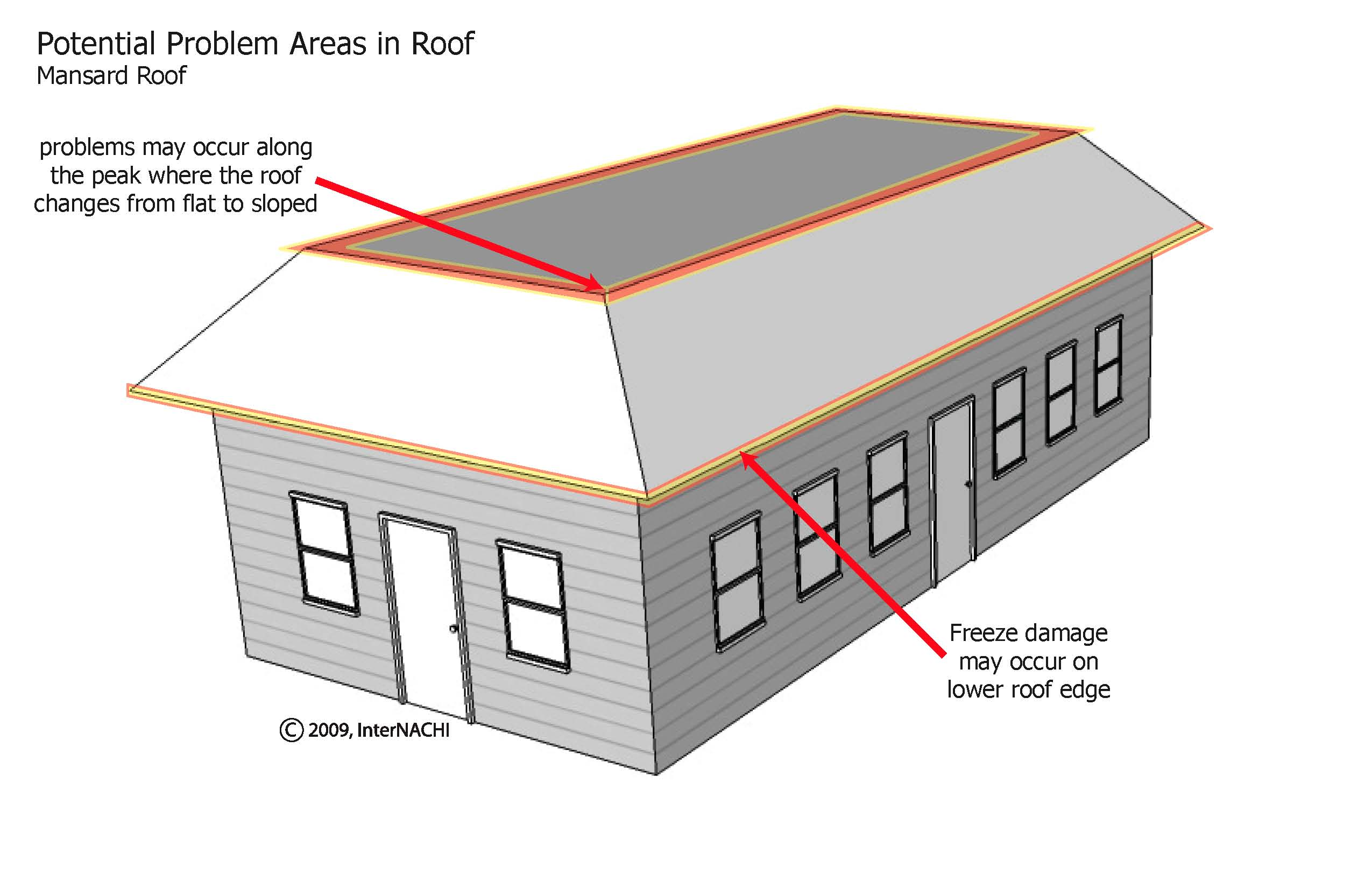 Mansard roof problem areas.