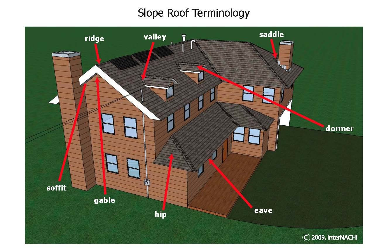 Roofing terminology.