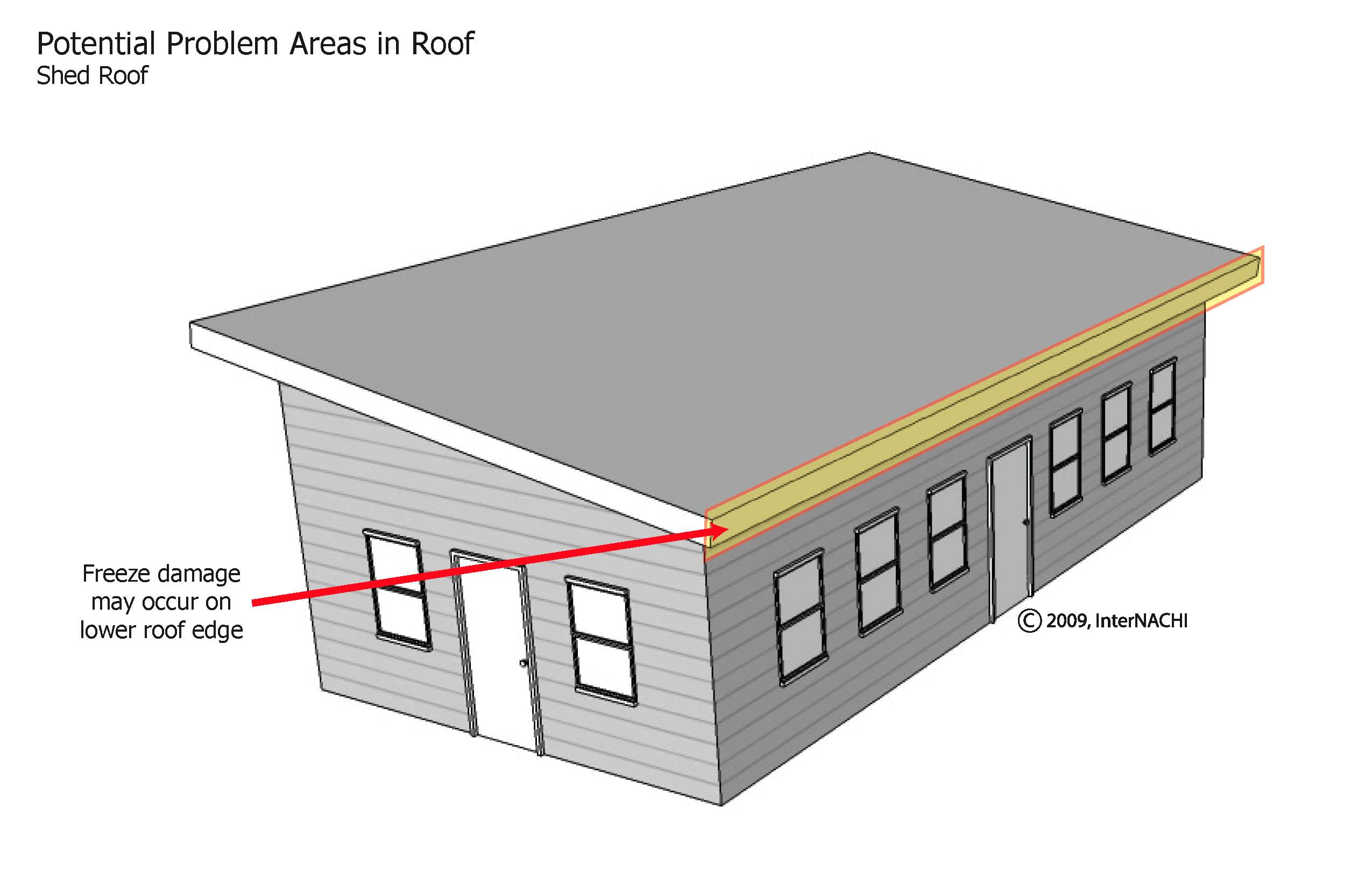 Shed roof problem areas.