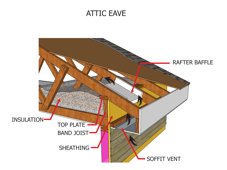 Attic eave.