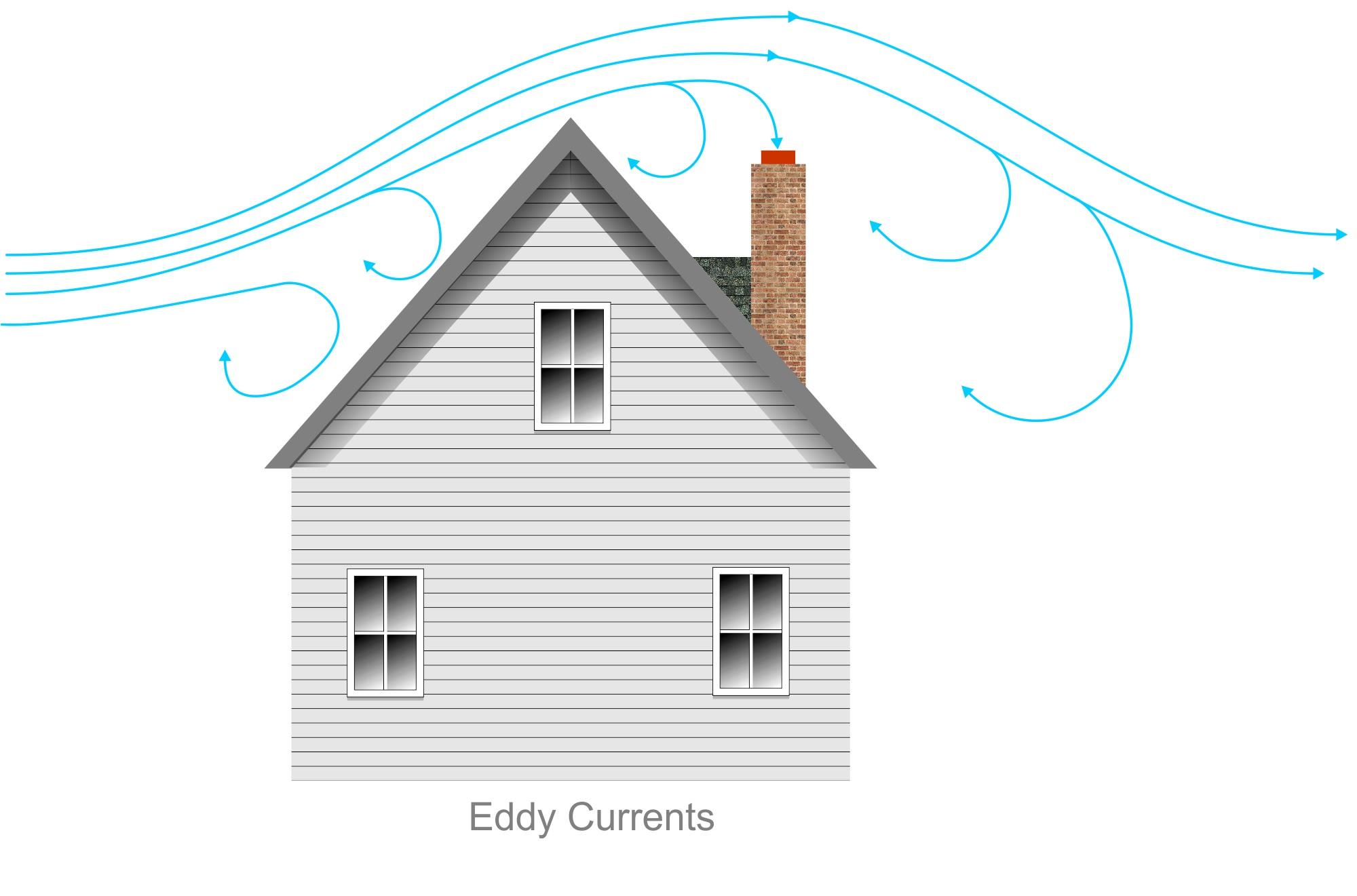 Eddy currents.