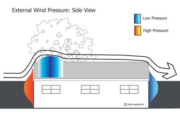 External wind pressure.