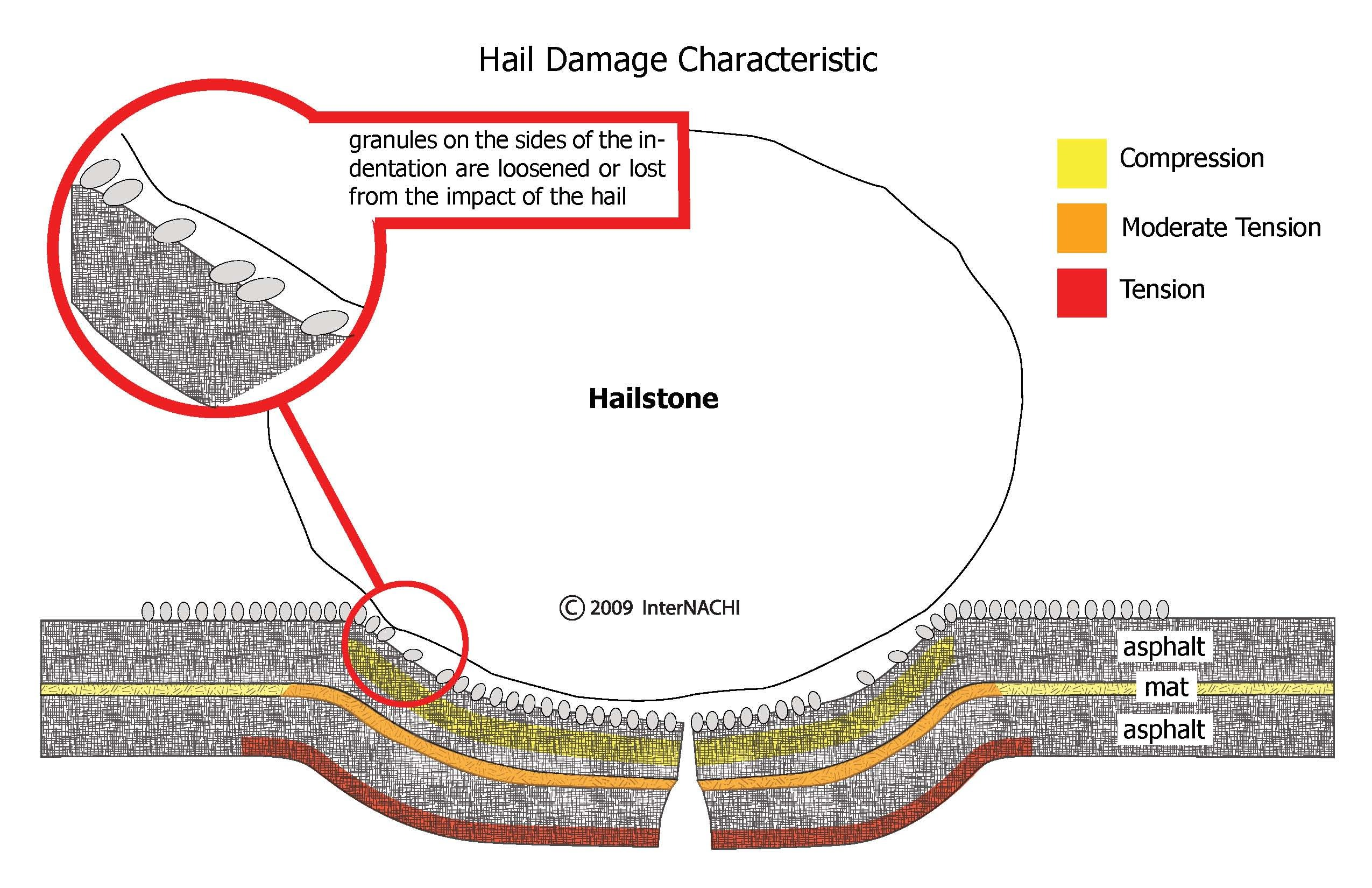 Hail damage characteristic.