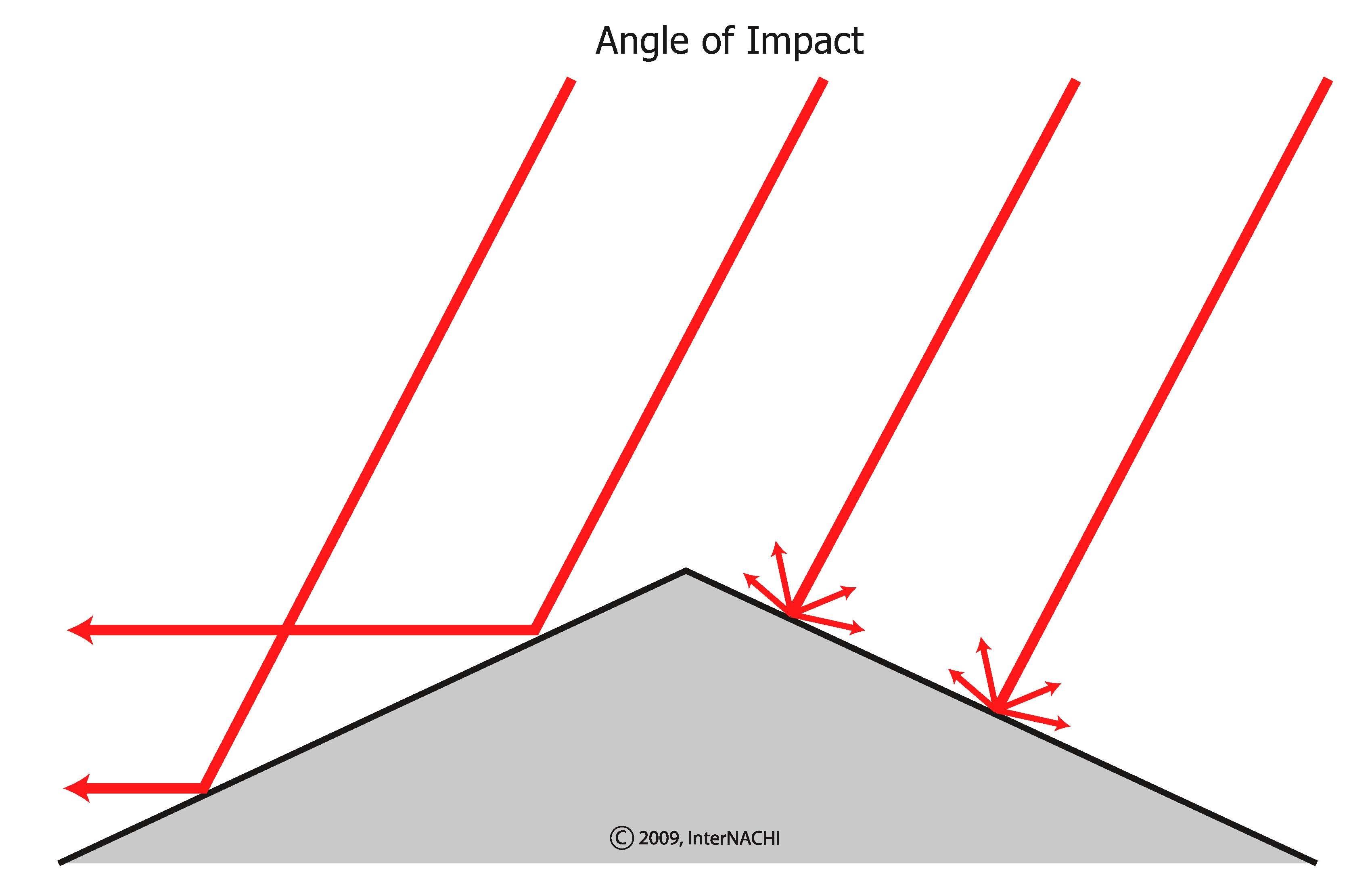 Impact angle.