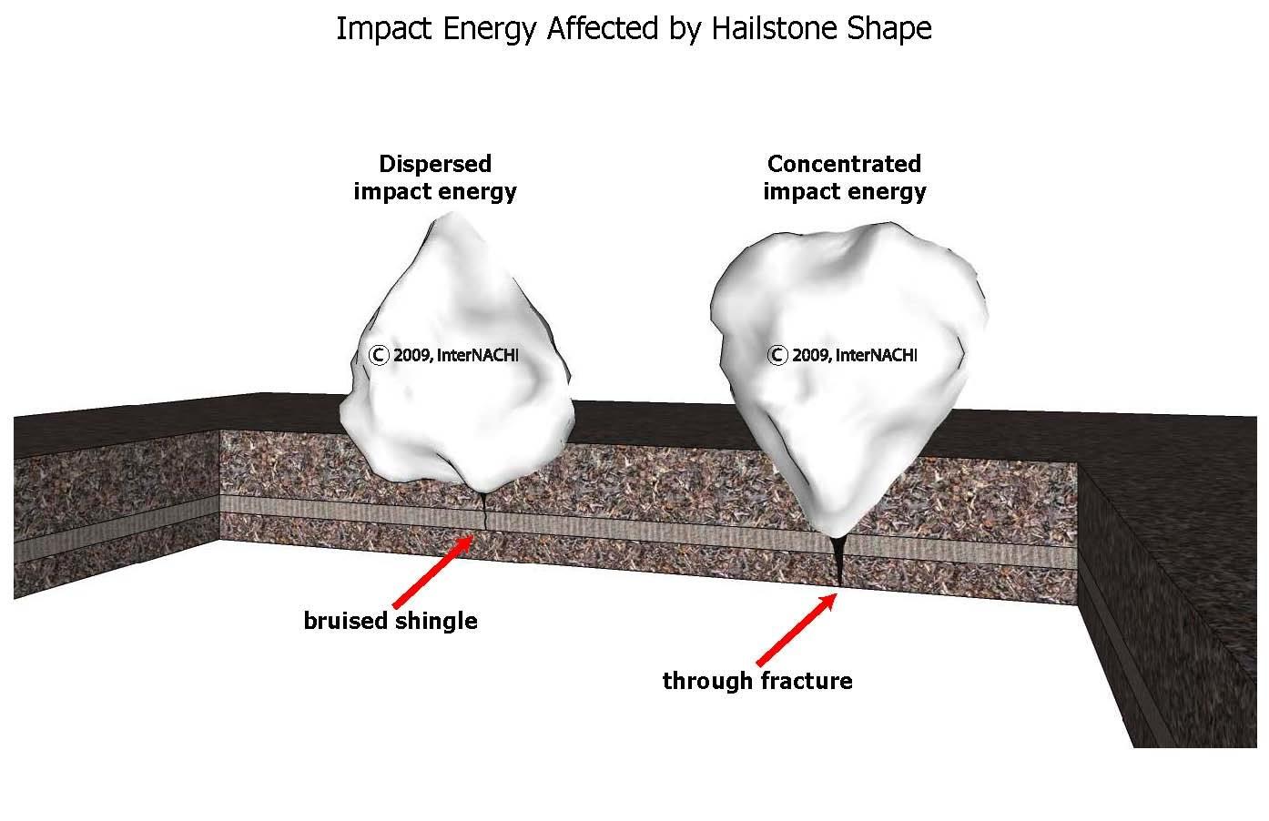 Hailstone shape effect.