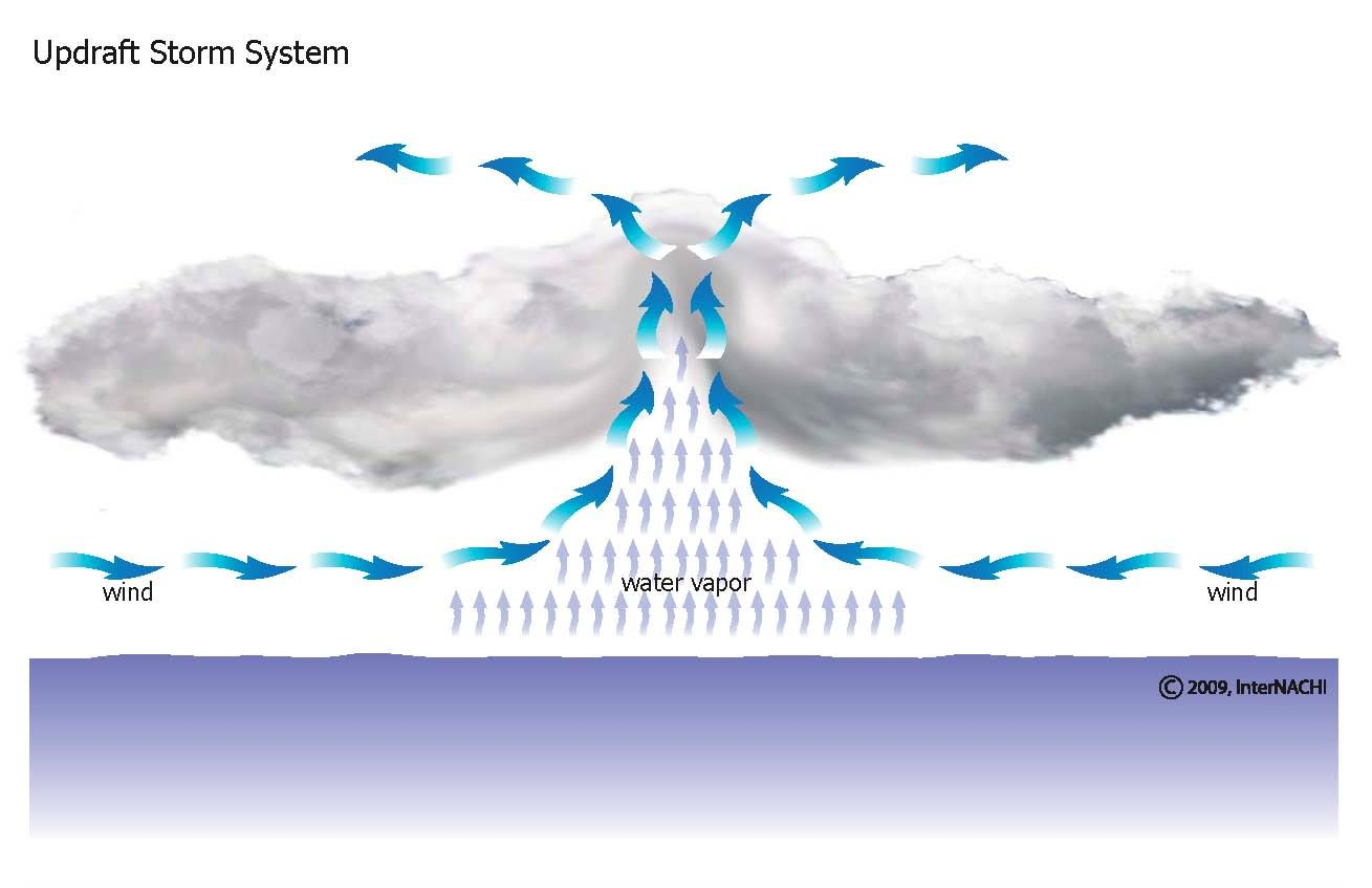 Updraft storm systems.