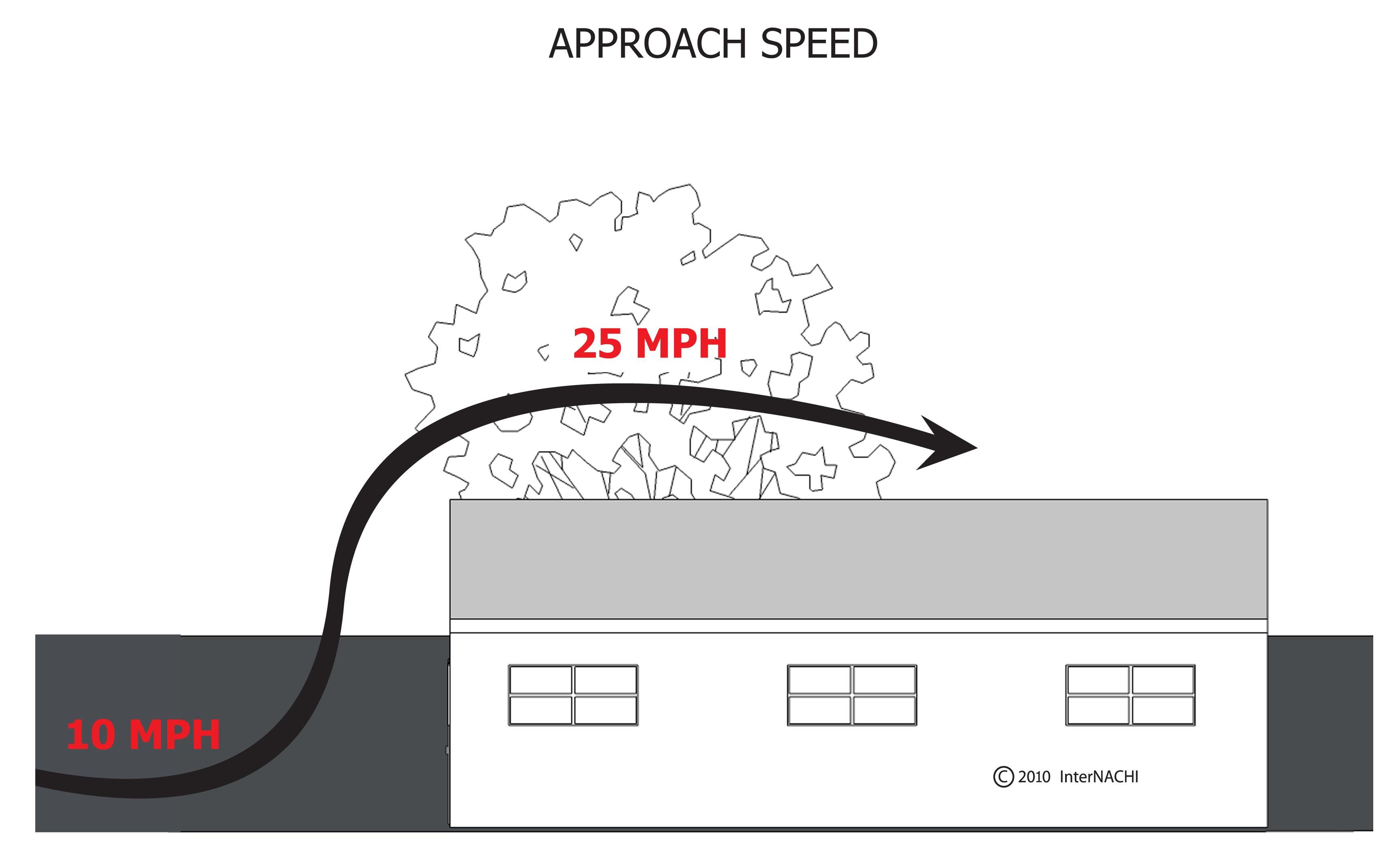 Wind approach speed.