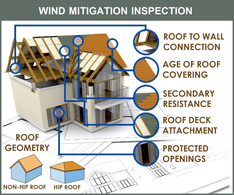 Wind mitigation inspection.