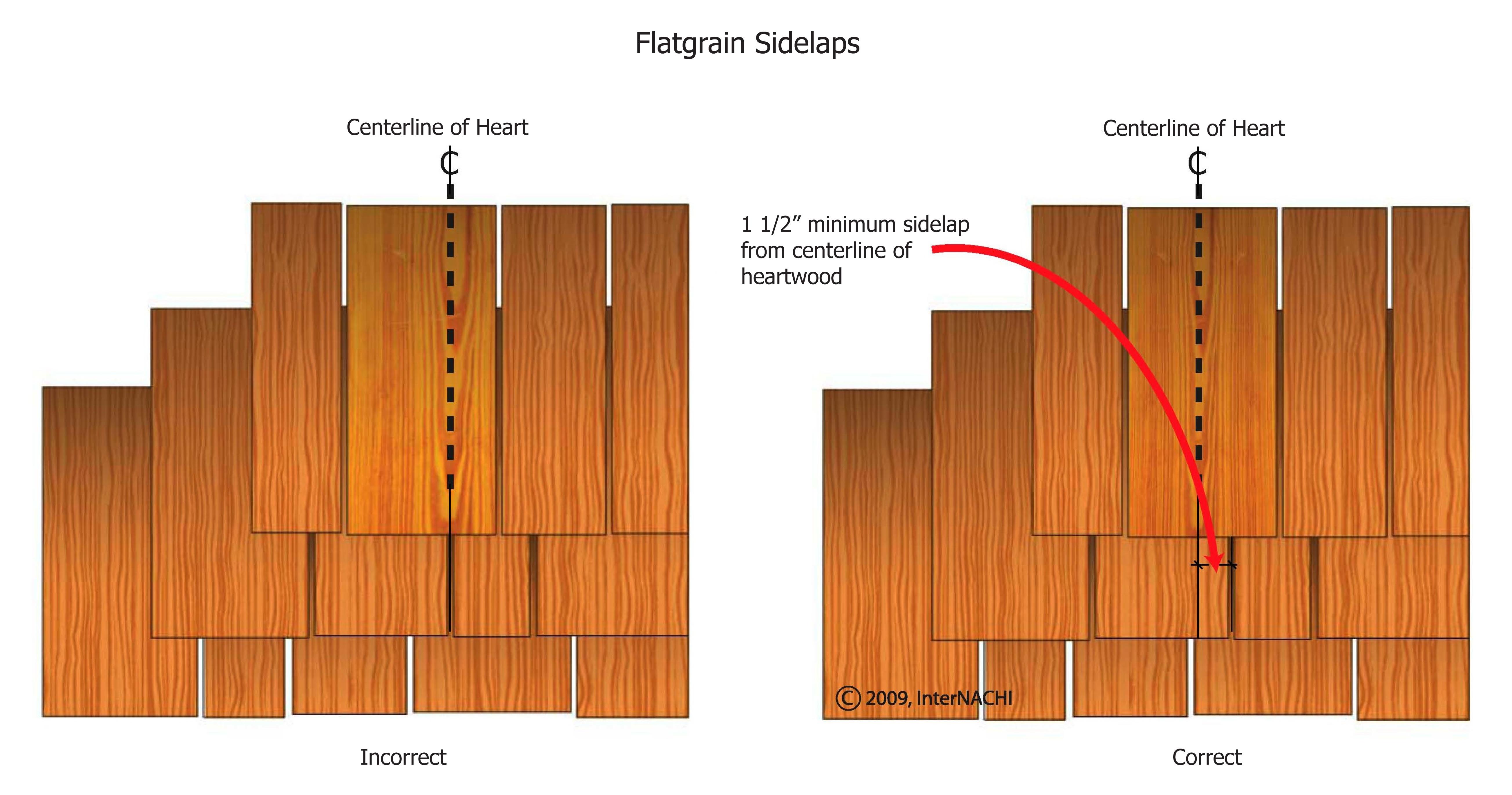 Flatgrain sidelaps.