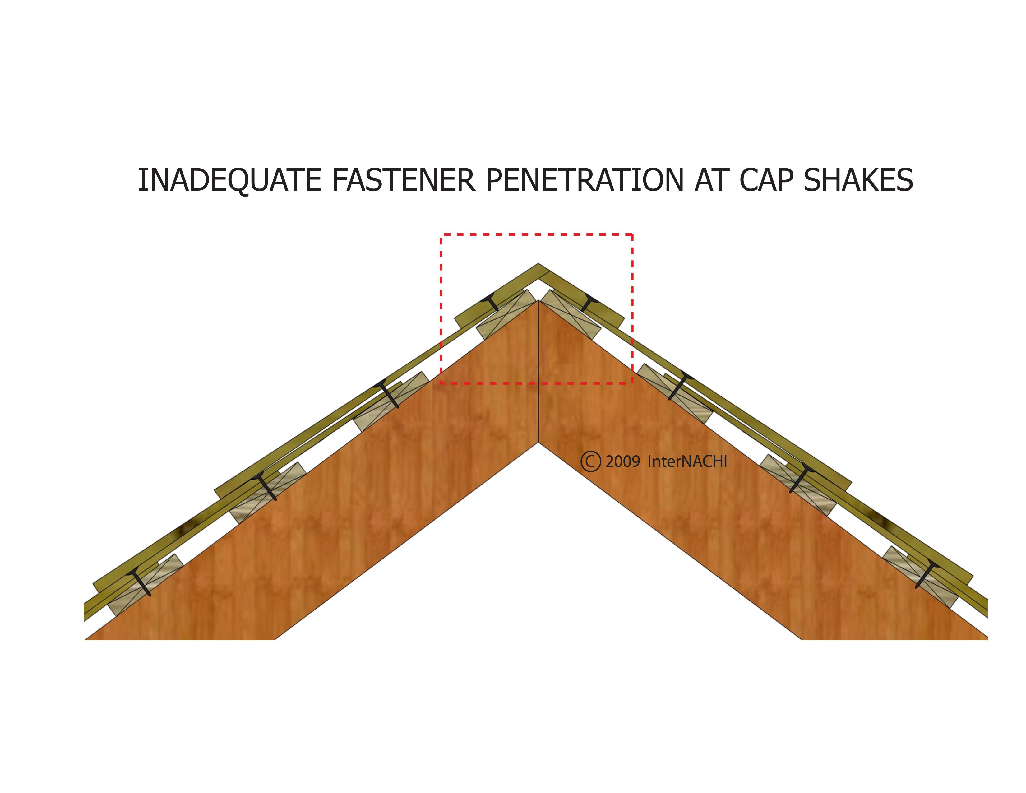 Inadequate fastener penetration at cap shakes.