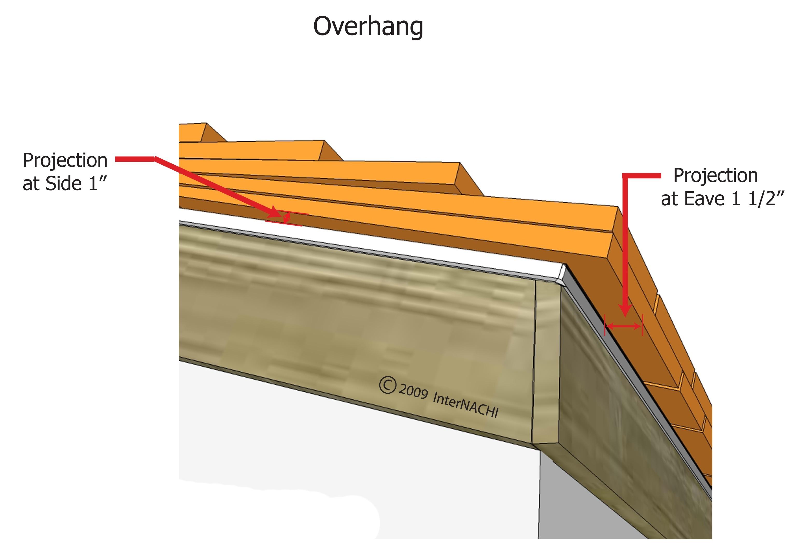 Overhang.