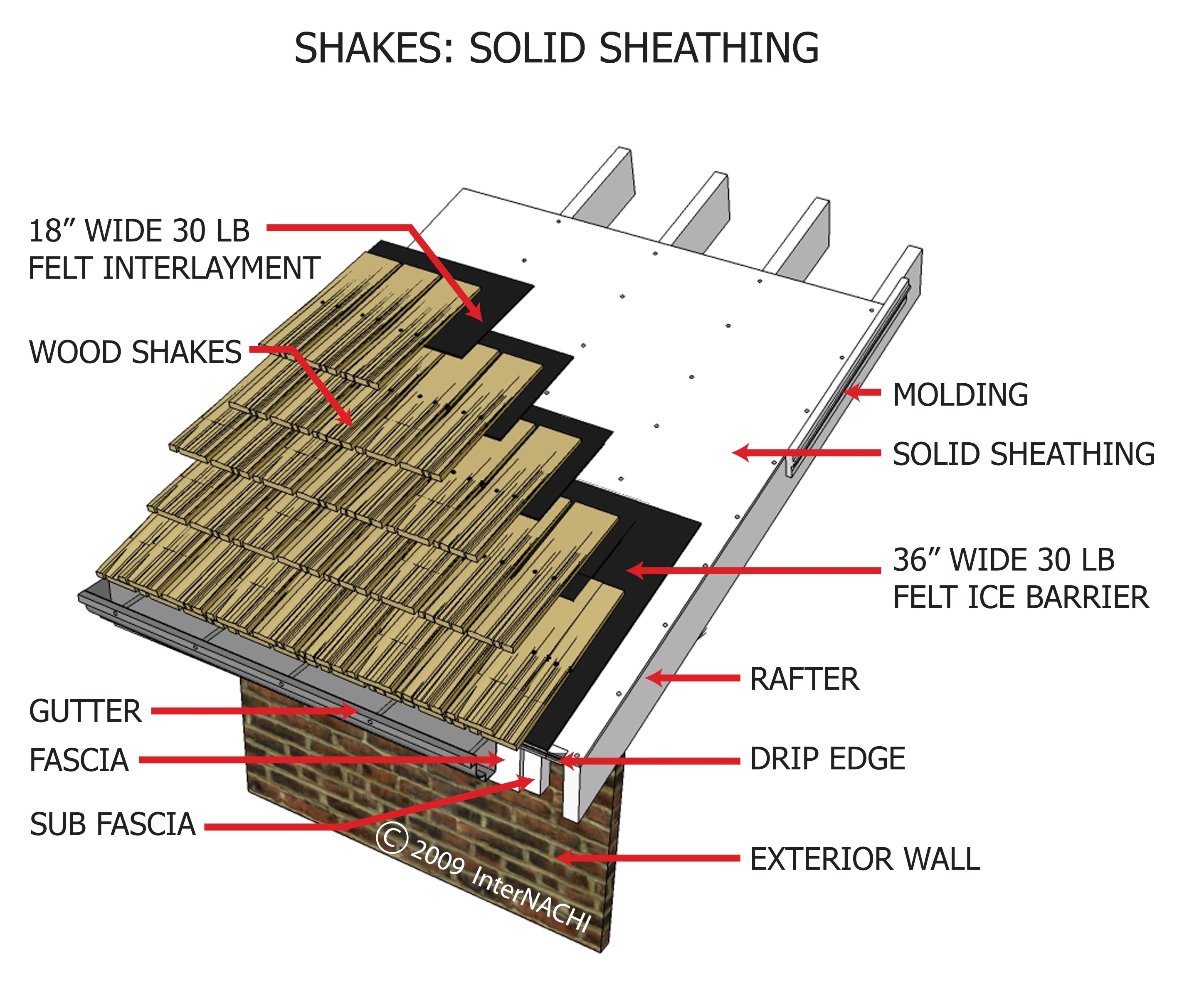 Shakes: solid sheating.