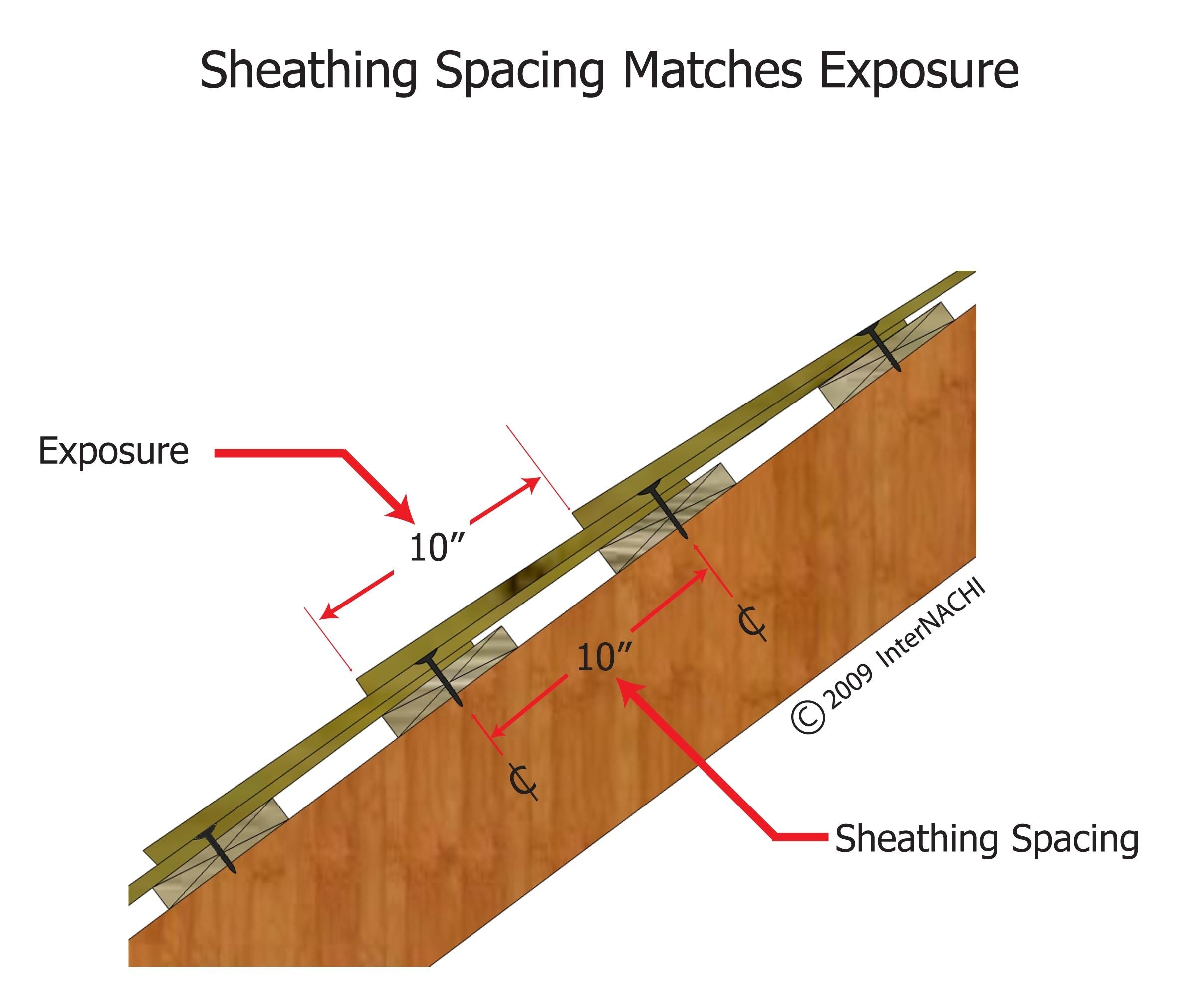Sheathing spacing matches exposure.