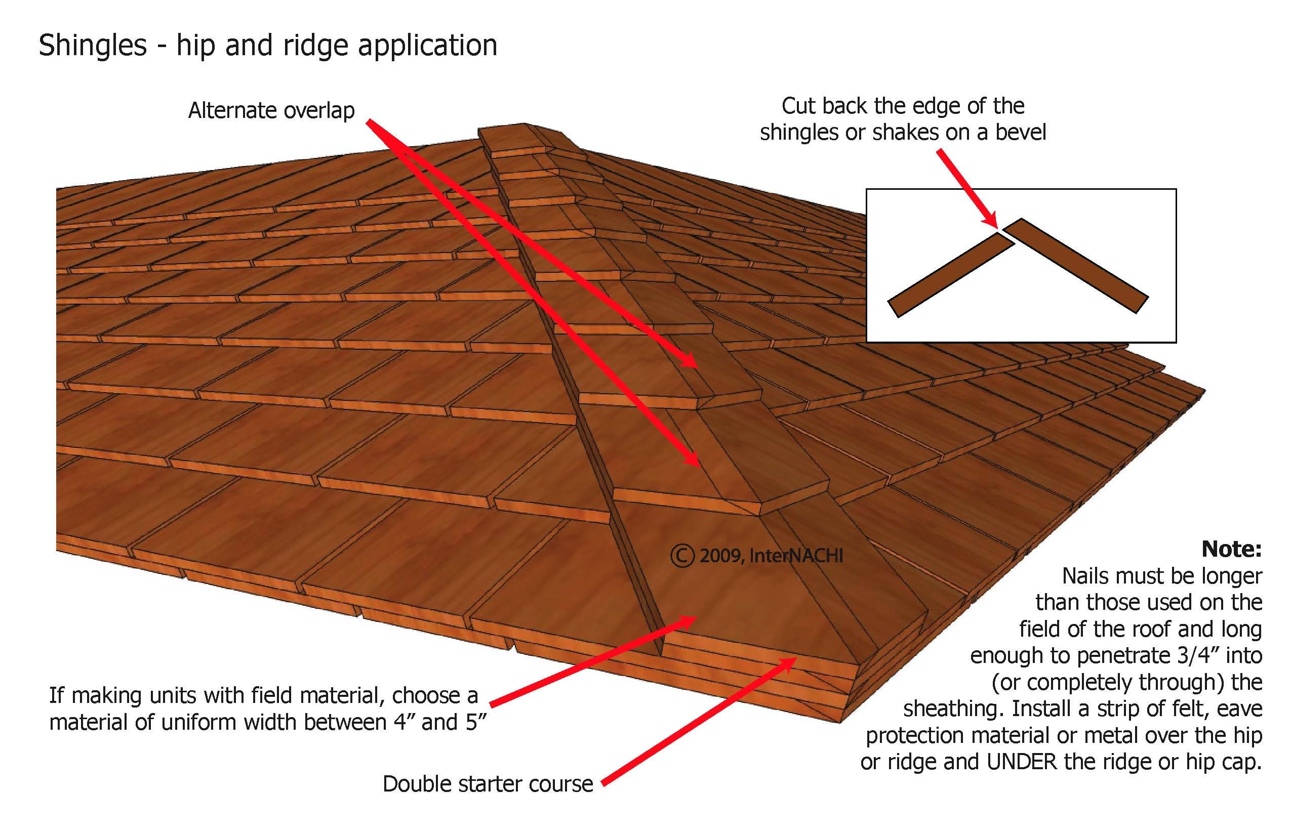 Shingle hip and/or ridge application.
