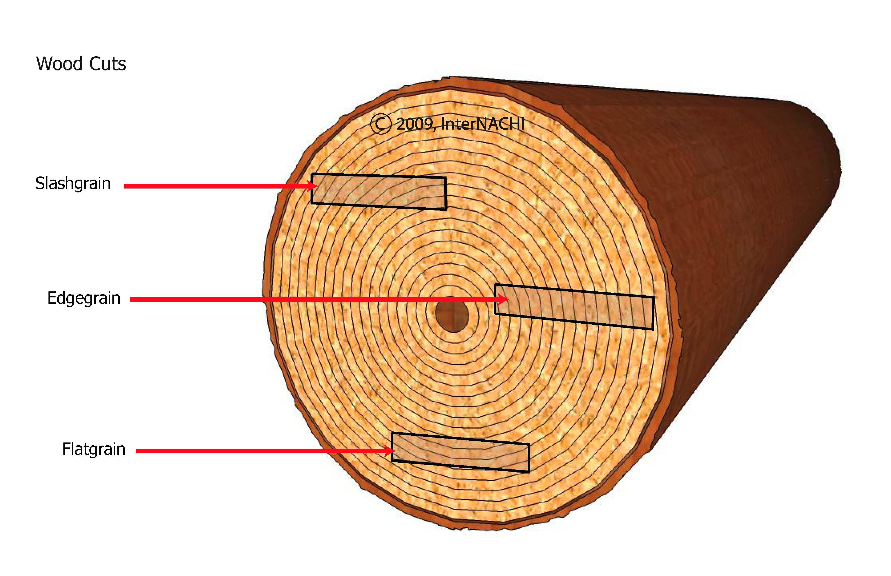 Wood cuts.
