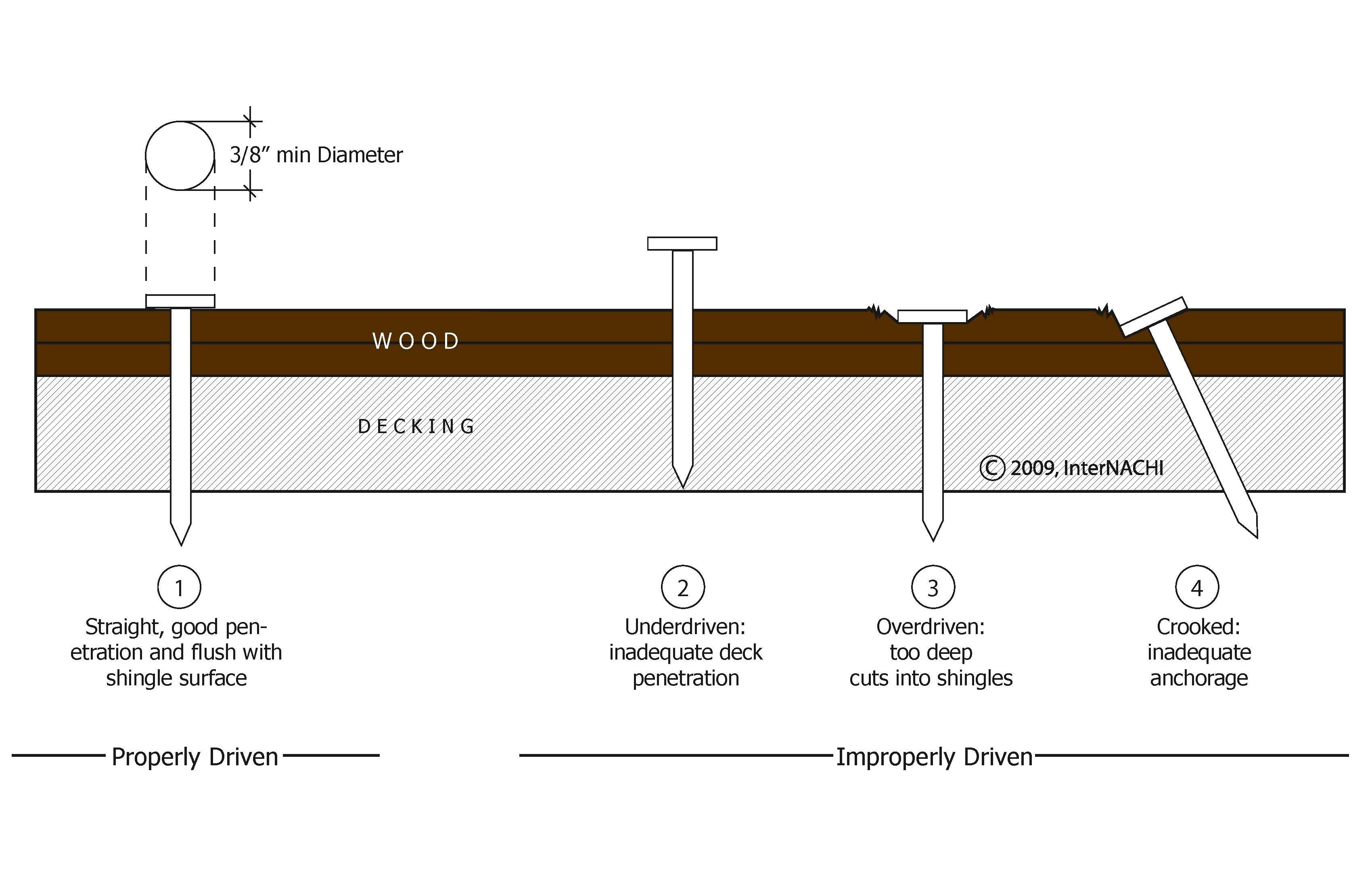 Wood shake nailing diagram.