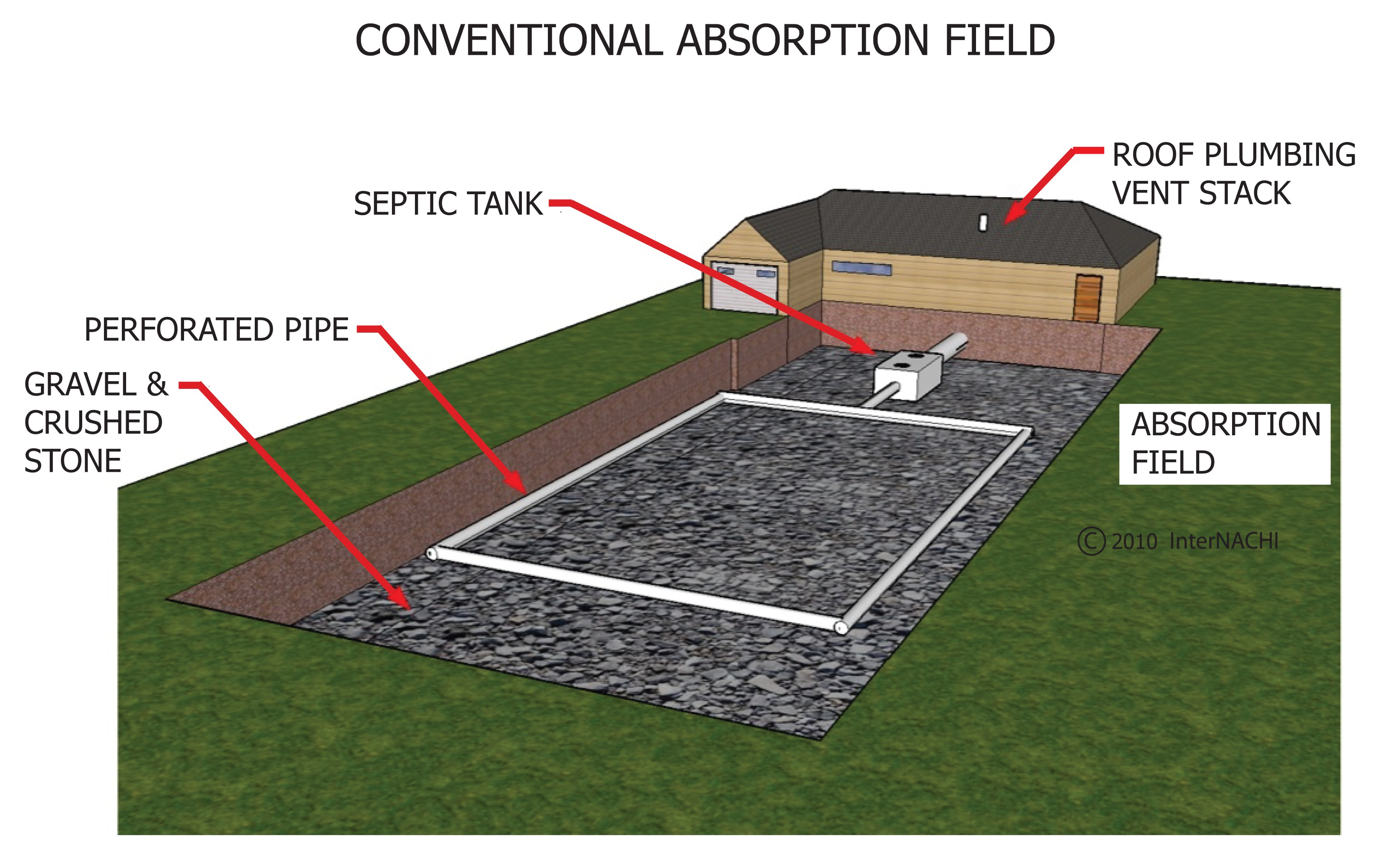Conventional absorption field.