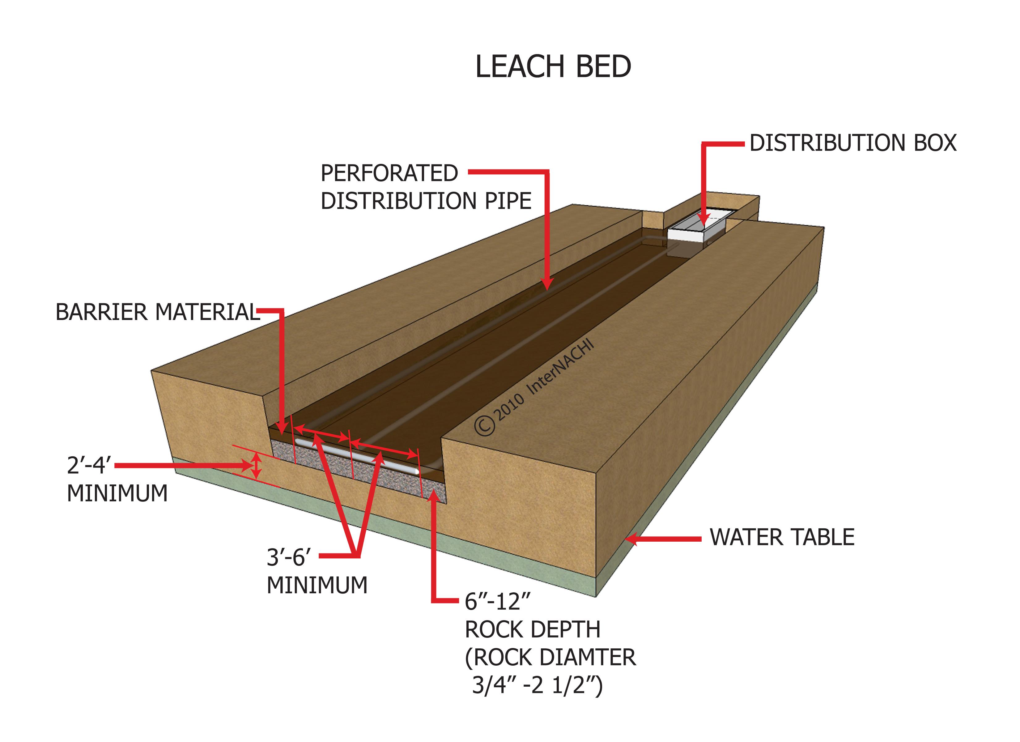 Leach bed.