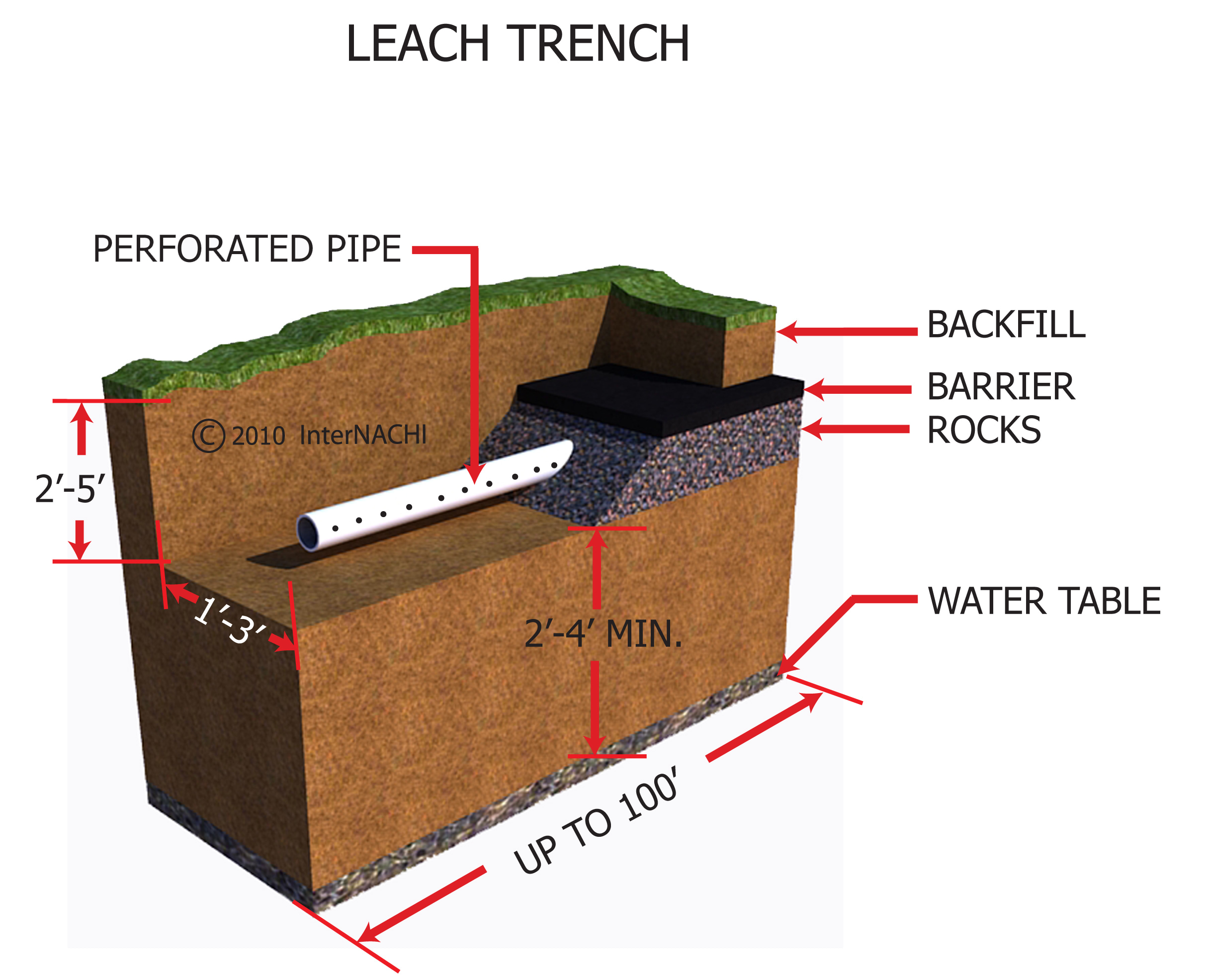 Team Poly 3750lt Septic Tank also V707893 htm moreover Ceilings Flaking Paint Particularly On Fibrous Plaster Ceilings together with Index besides File Fosse septique. on septic tank