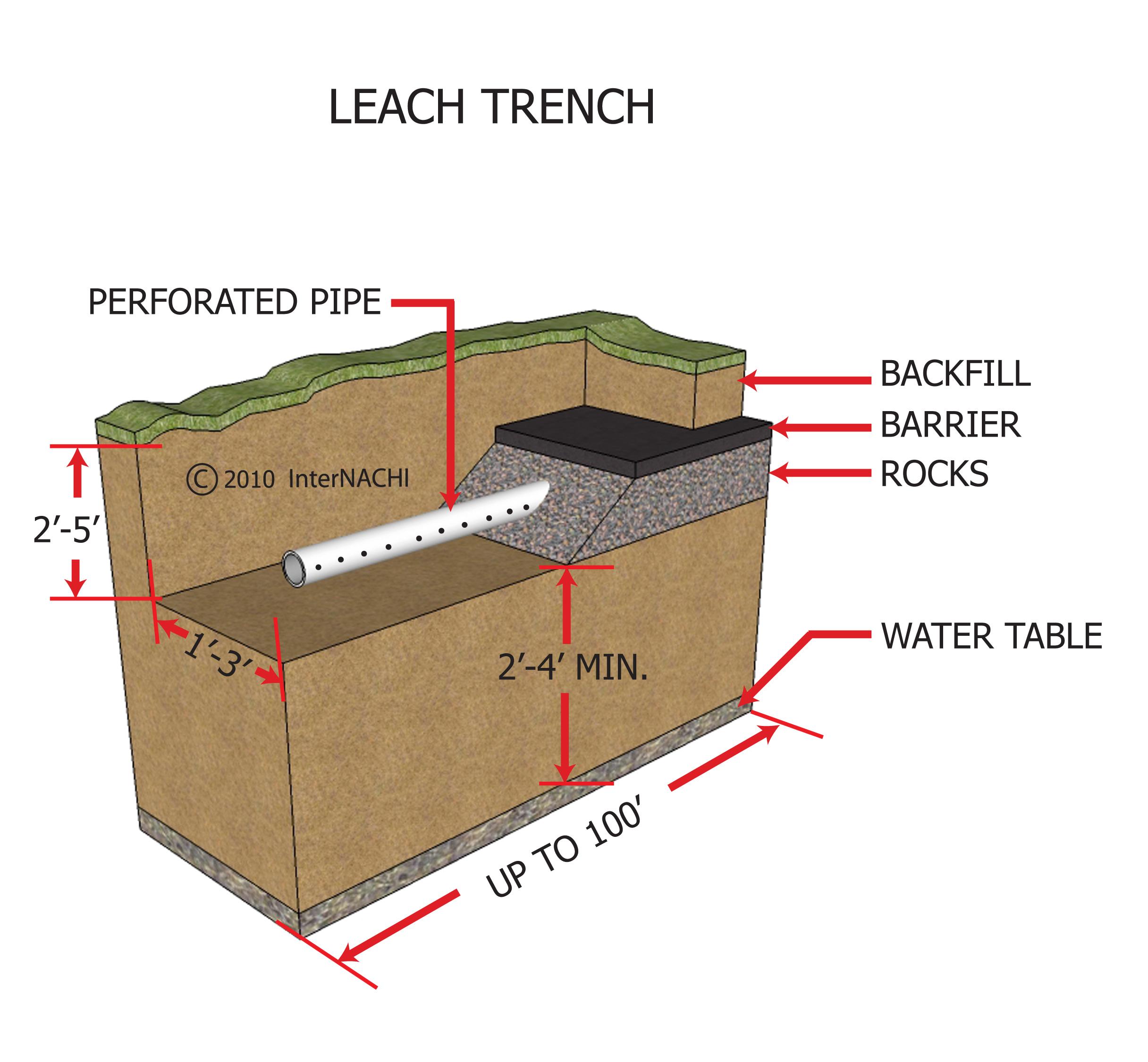 Leach trench.