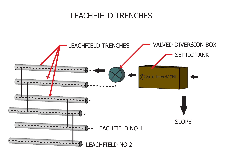 Leachfield trenches.