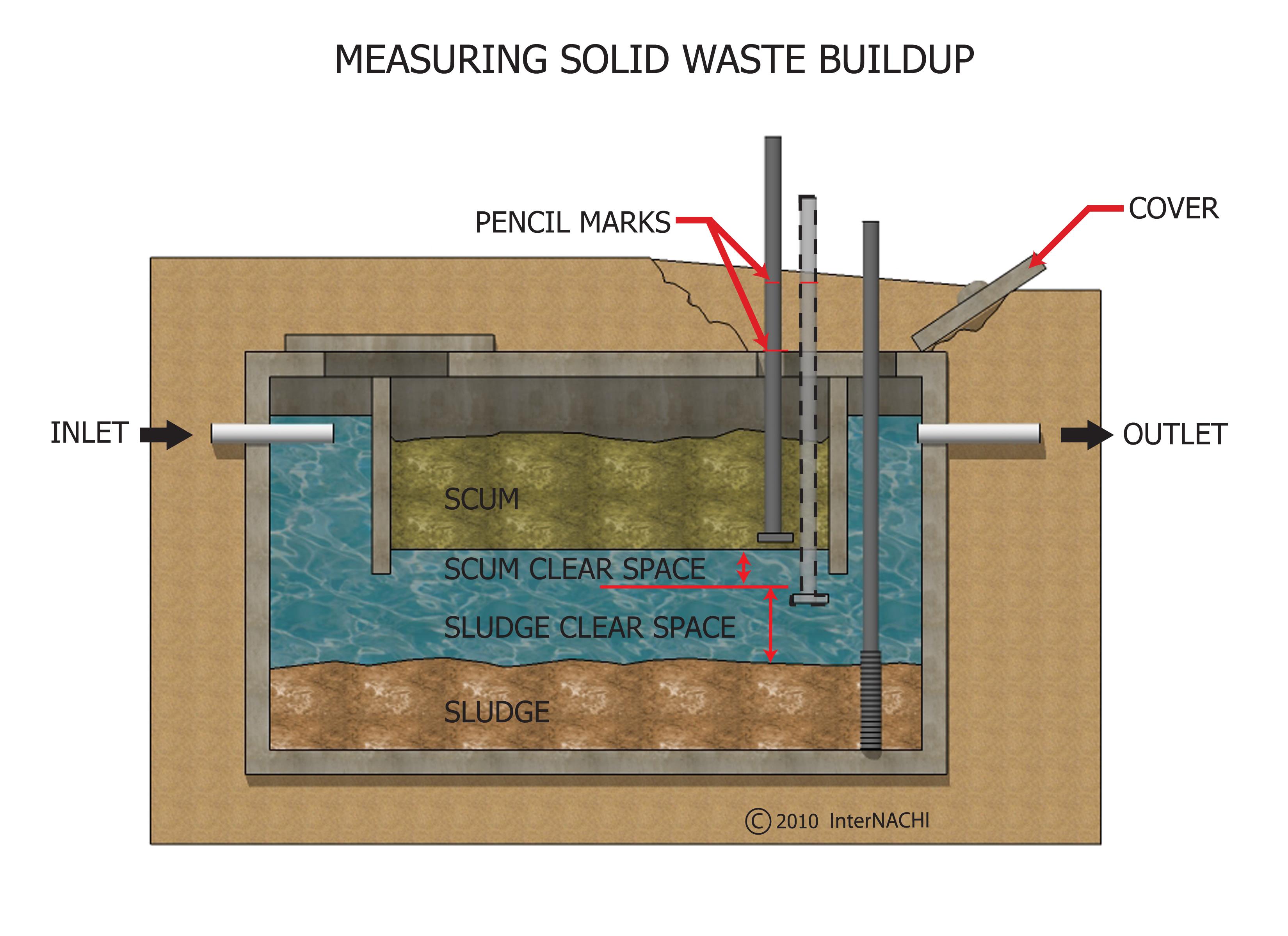 Measuring solid waste buildup.