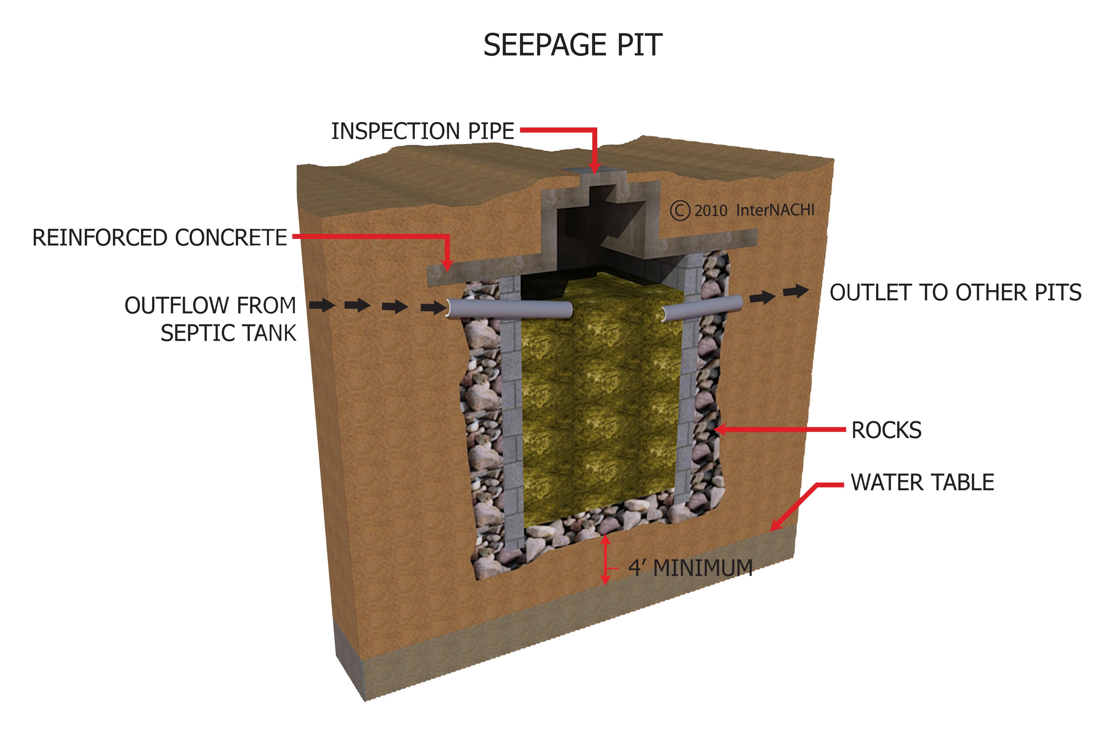 Seepage pit.