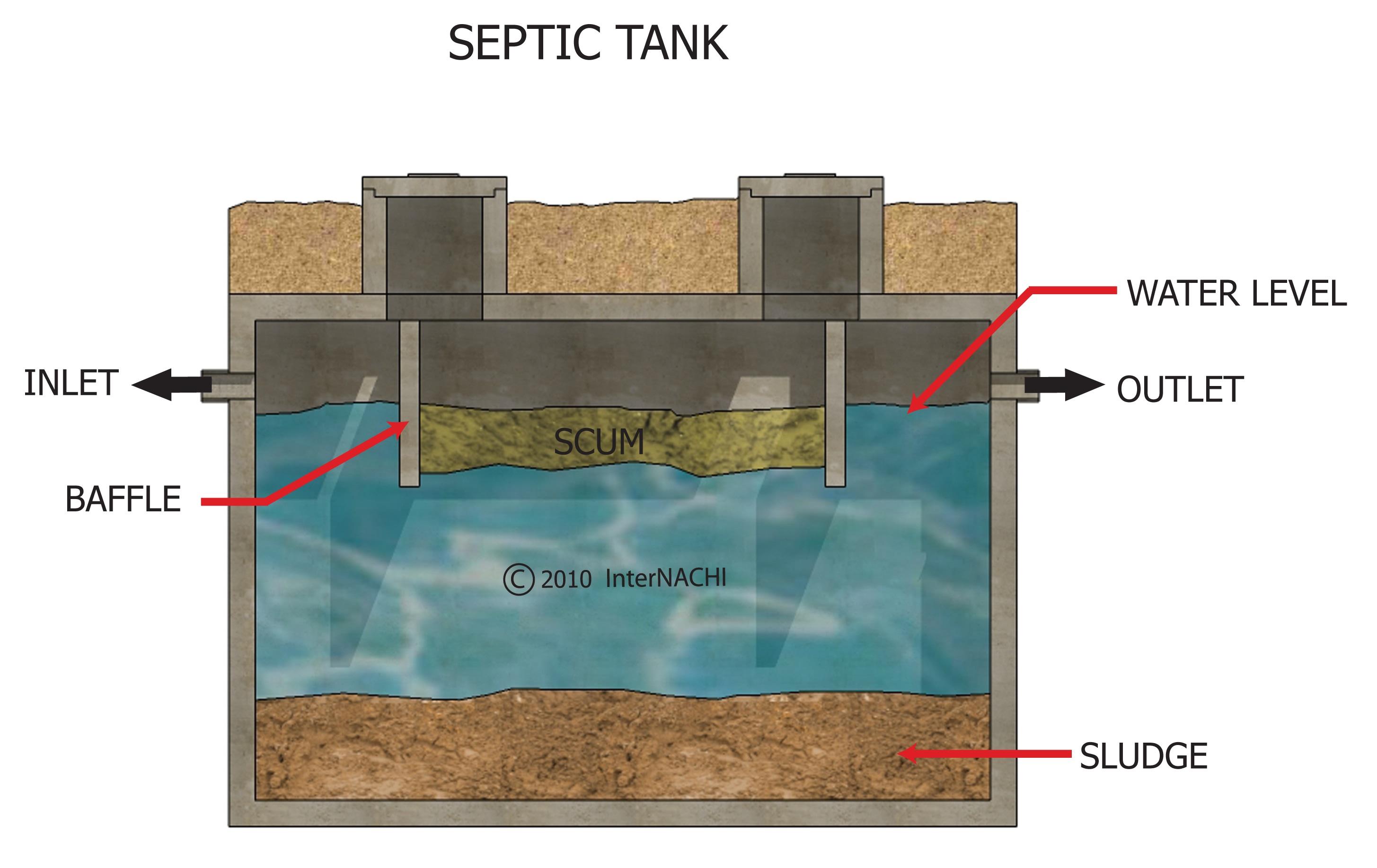 Septic tank.