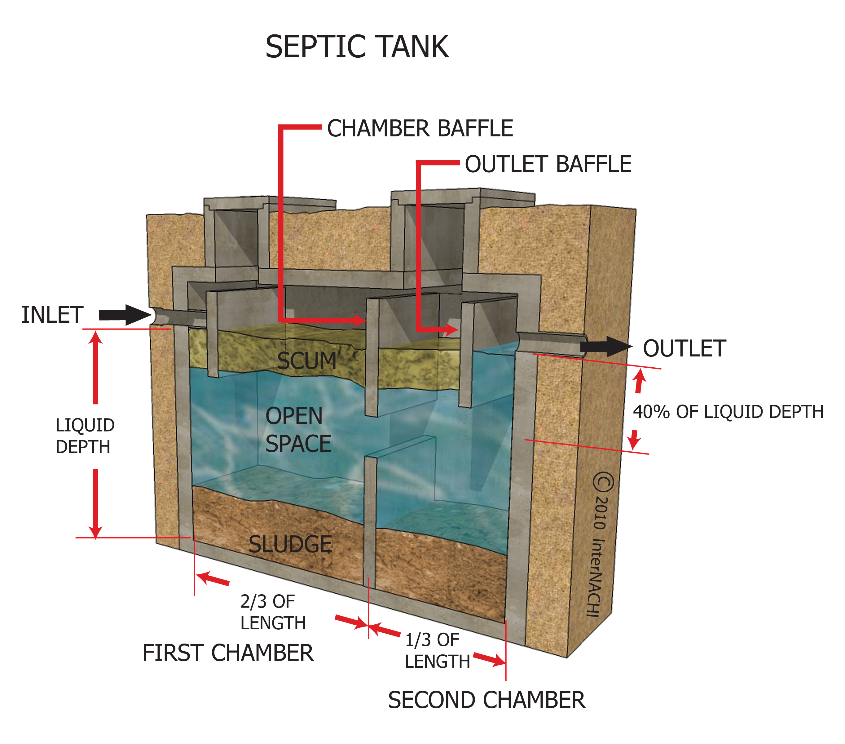 Index of gallery images septic systems tank for Septic tank sizes per bedroom